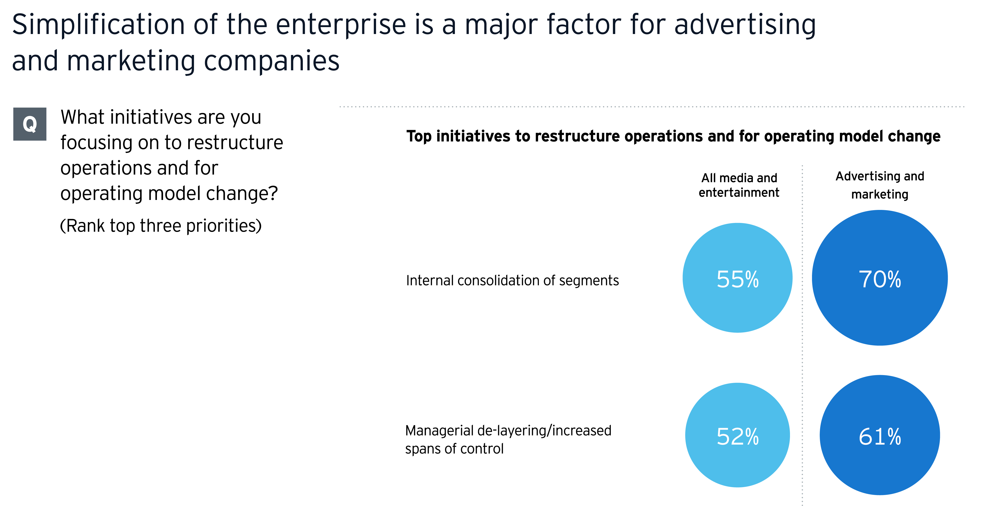 Simplification of the enterprise is a major factor for advertising and marketing companies