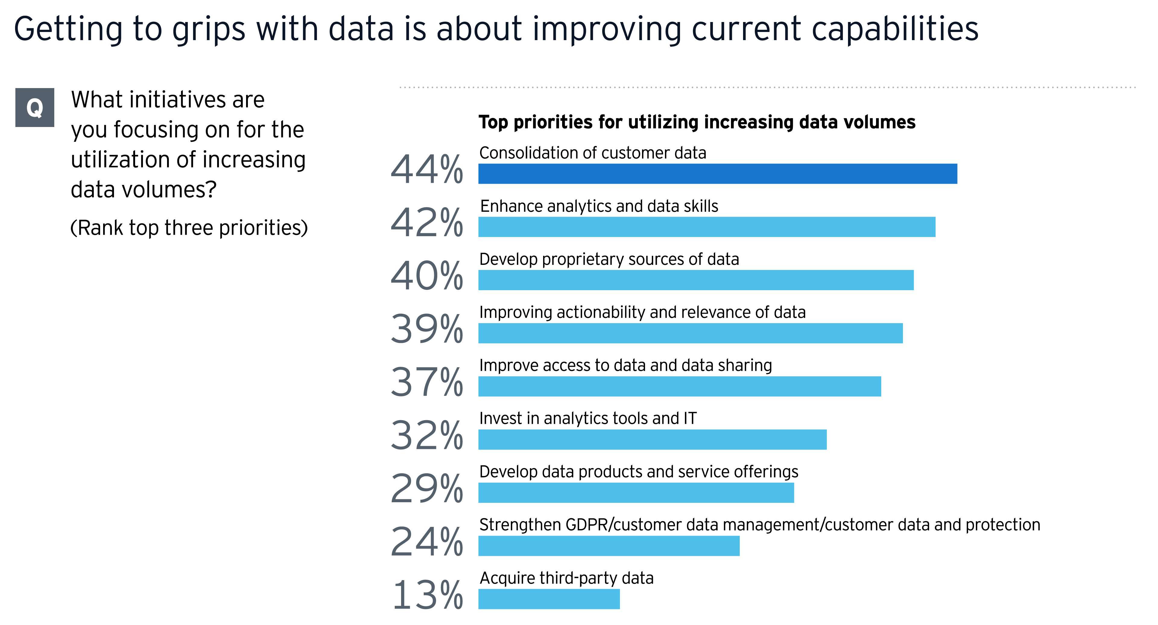Getting to grips  with data is about improving current capabilities