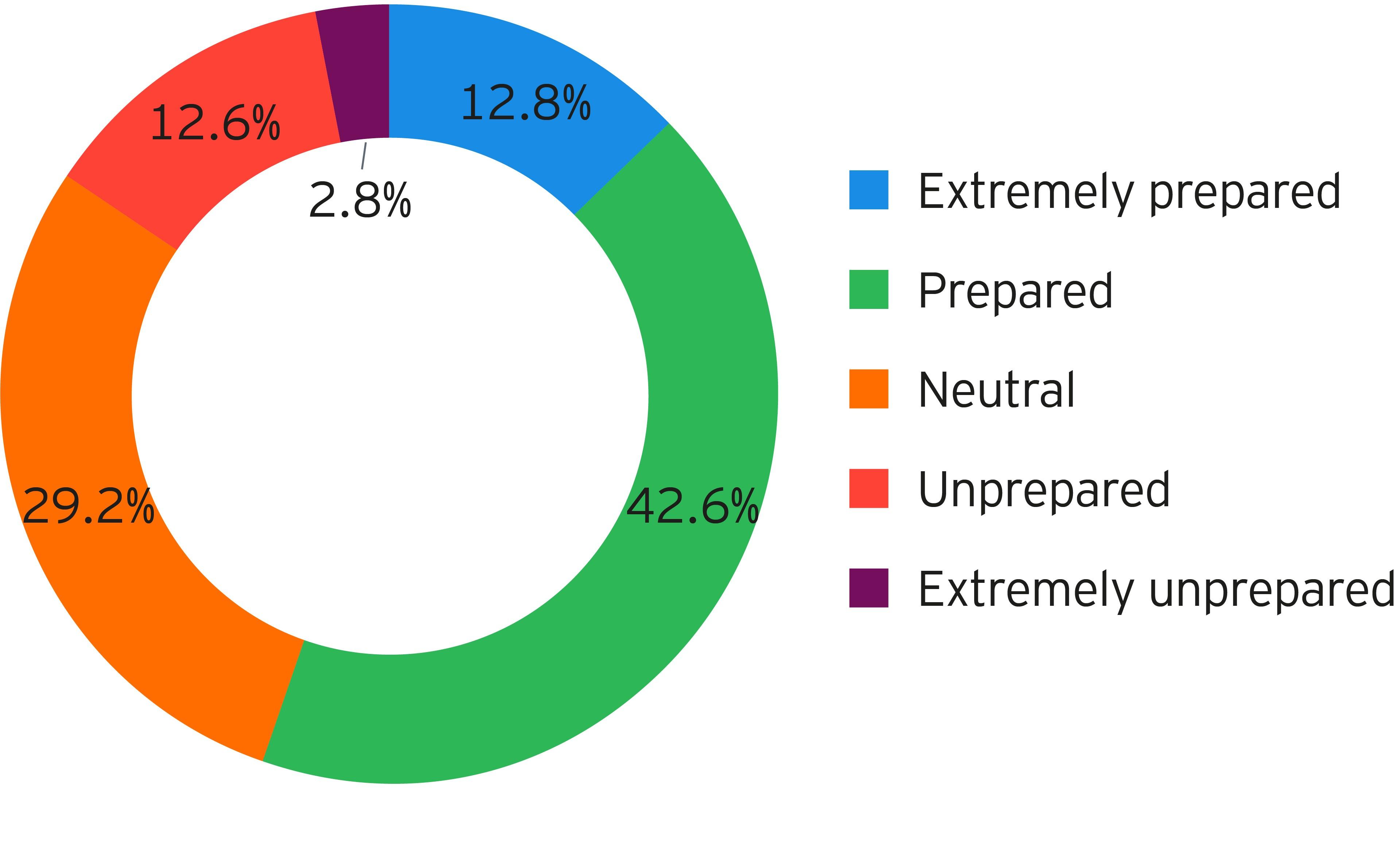 Organizational readiness chart