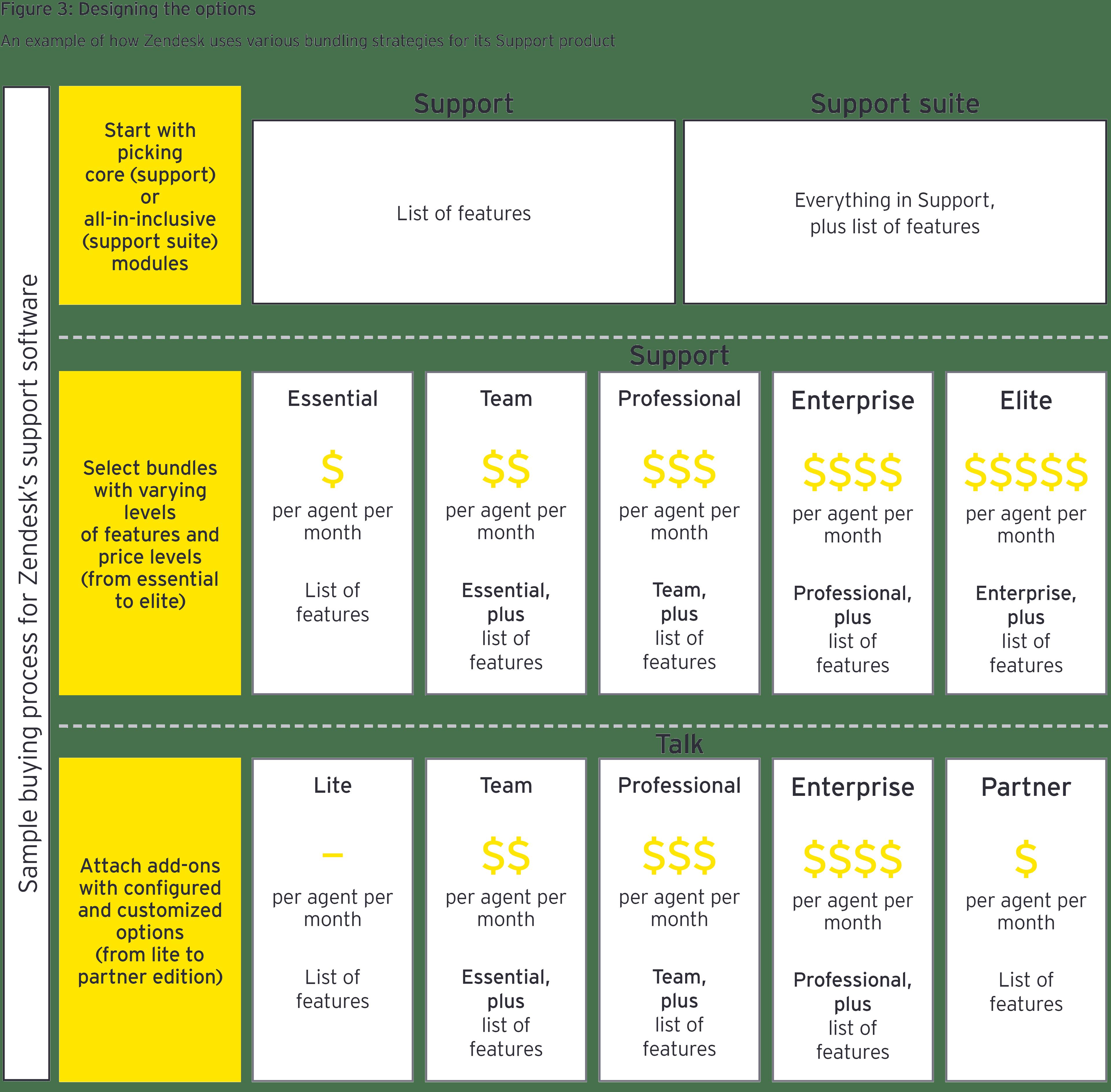 SaaS inforgraphisc figure 3