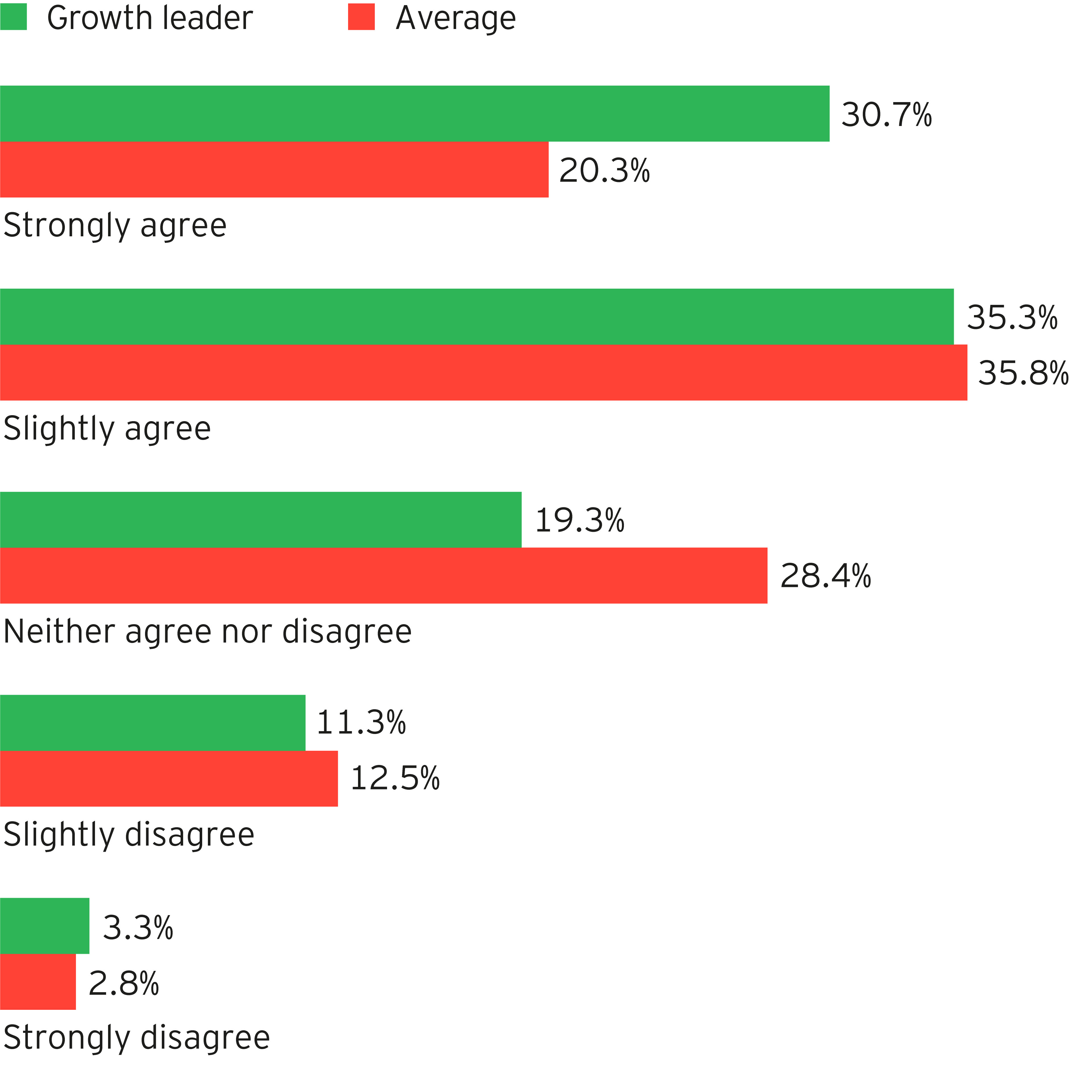 Engage the customers they want to be engaged - graph 1