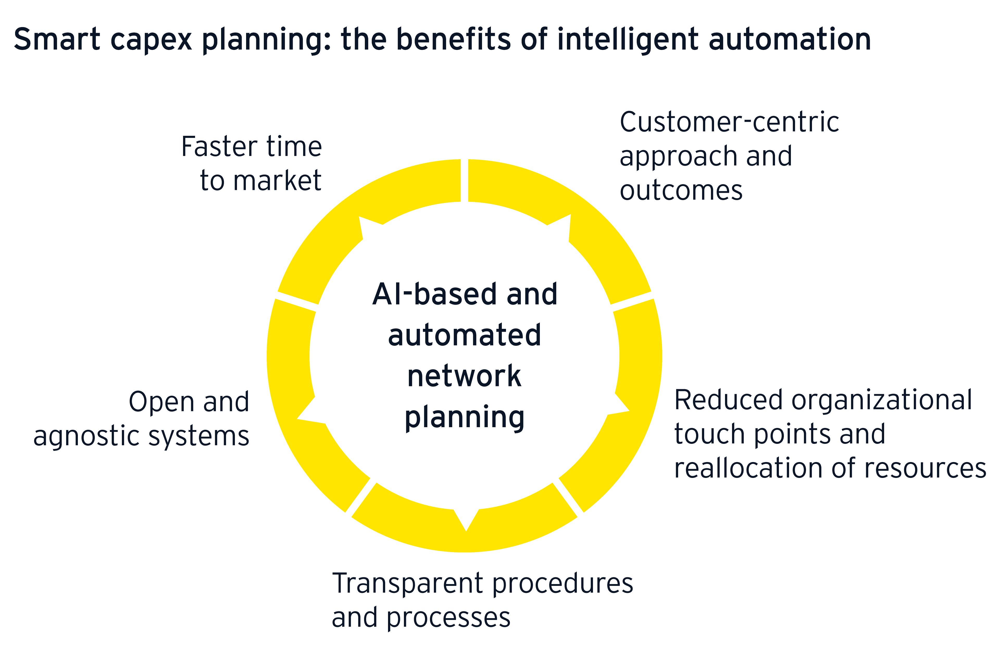 Smart capex planning