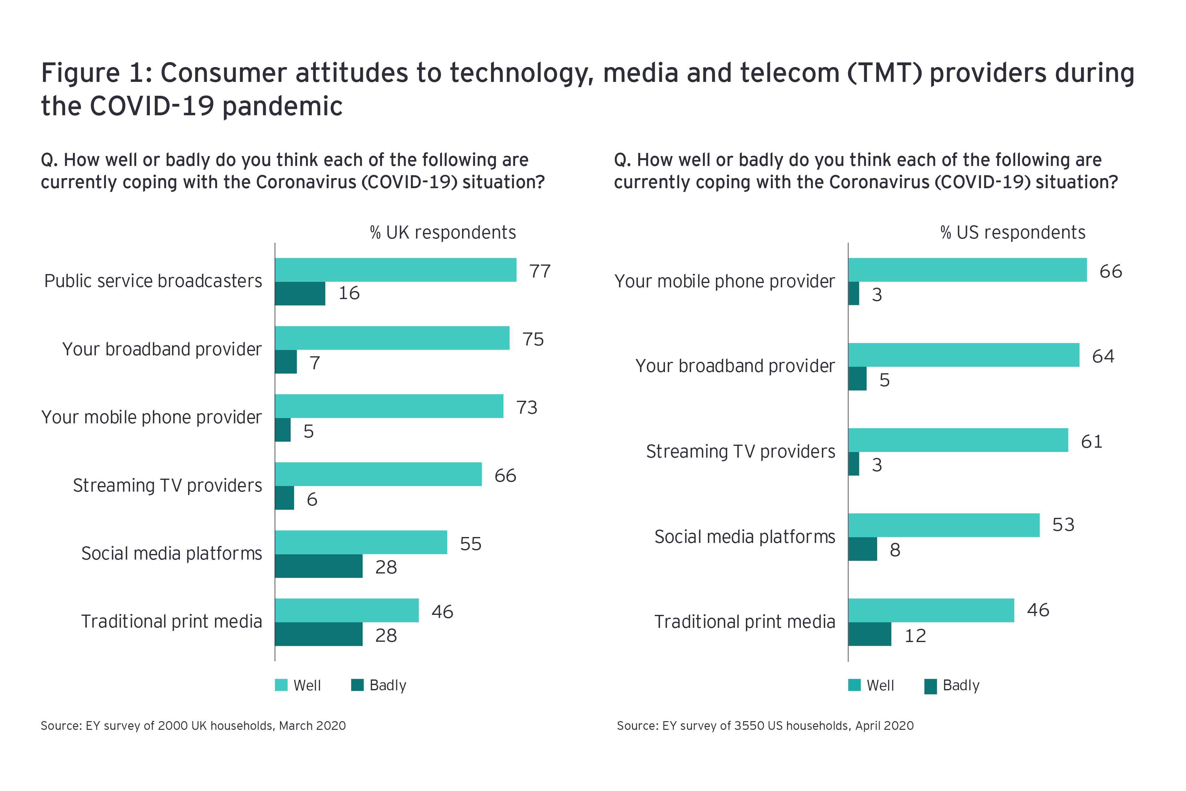 Telecmmunications covid-19 consumer attitudes to providers during pandemic