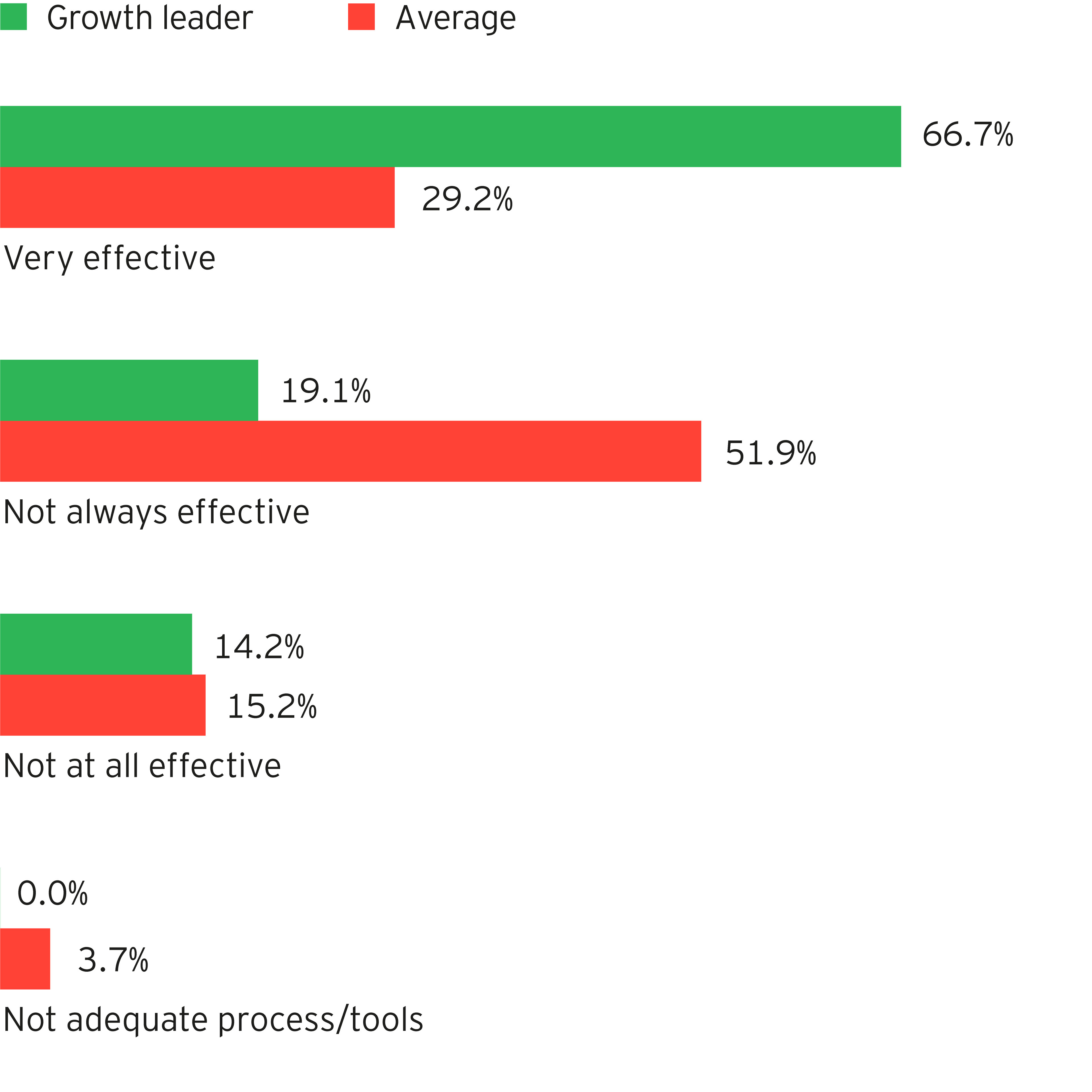 Use analytics to make better decision, faster - graph