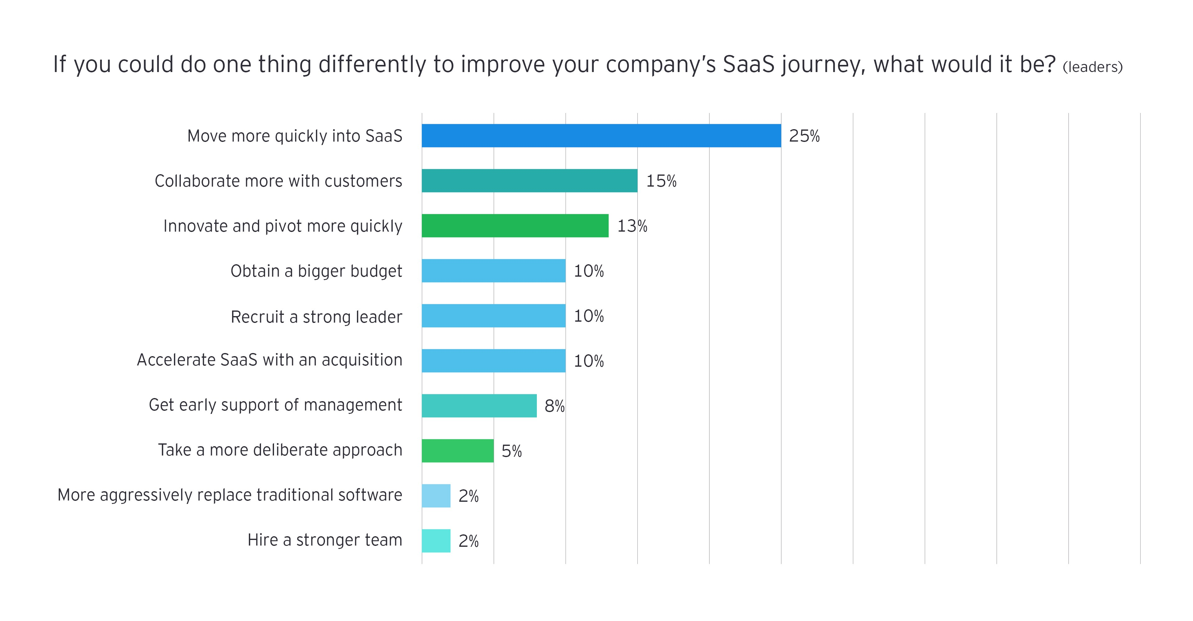 If you could do one thing differently to improve SaaS