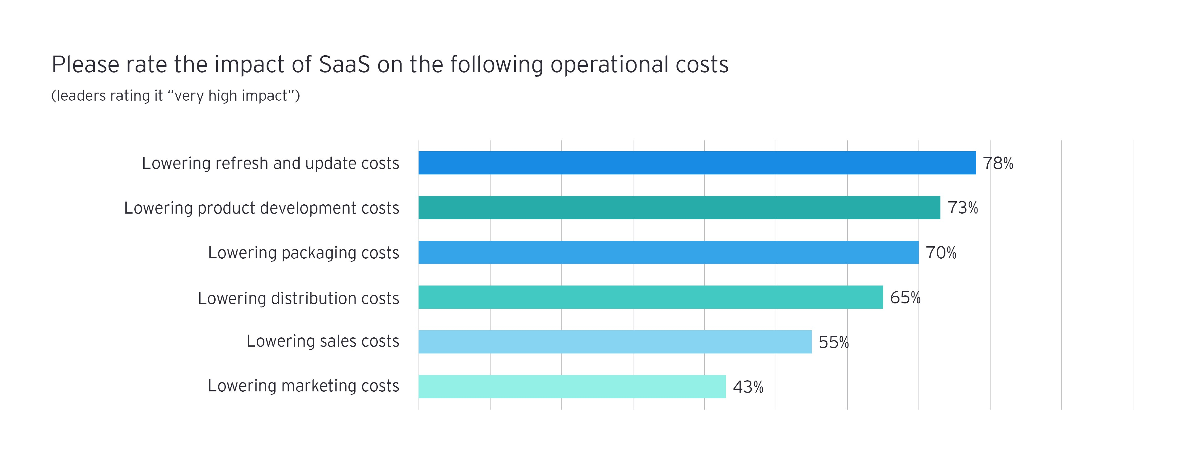 Please rate the impact of SaaS on operational costs