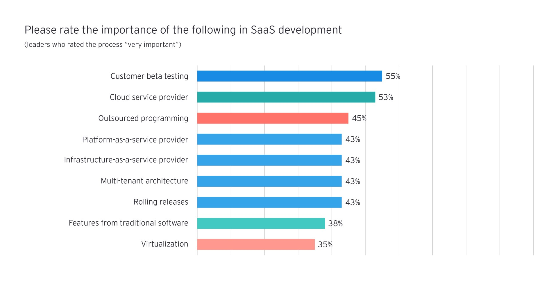 Please rate the importance SaaS development