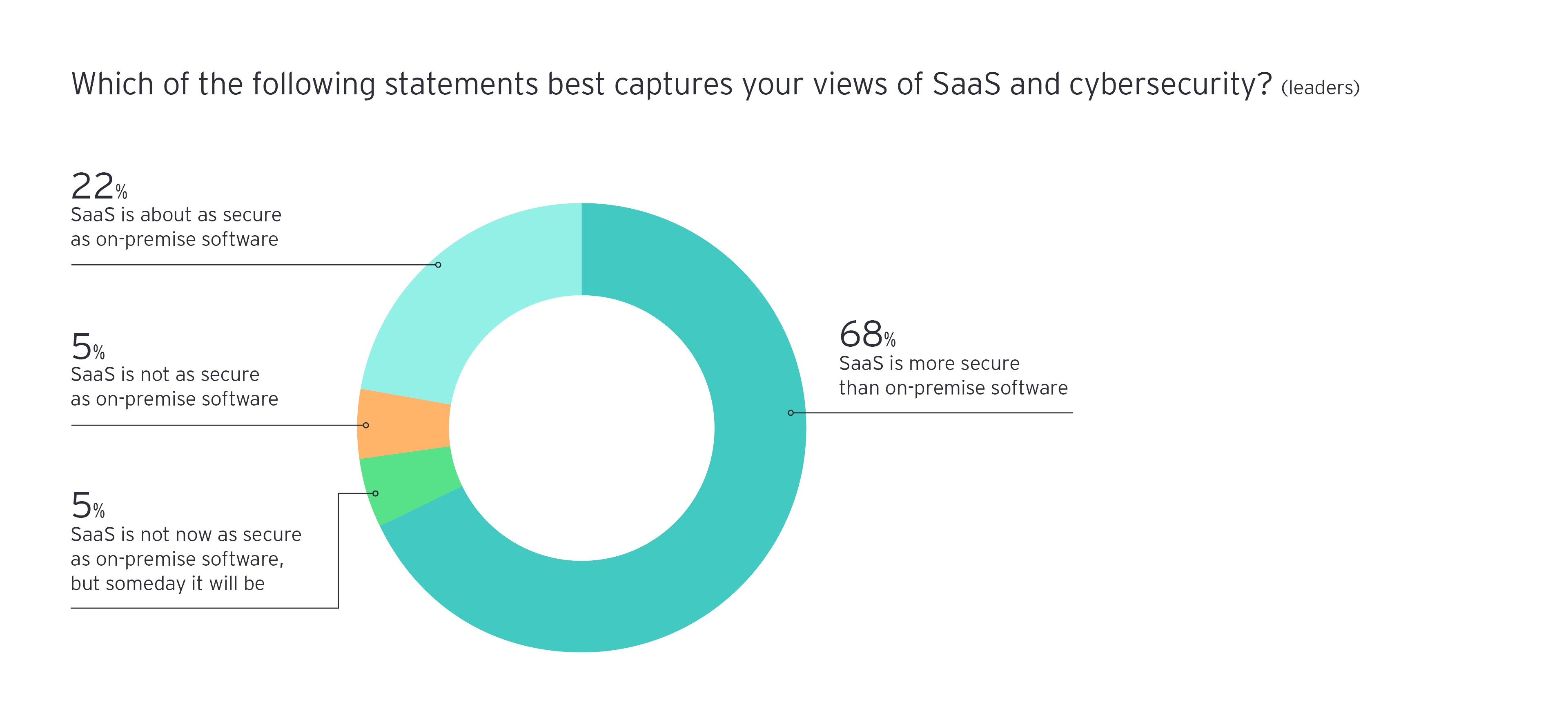 Which of the following captures views of SaaS and cybersecurity