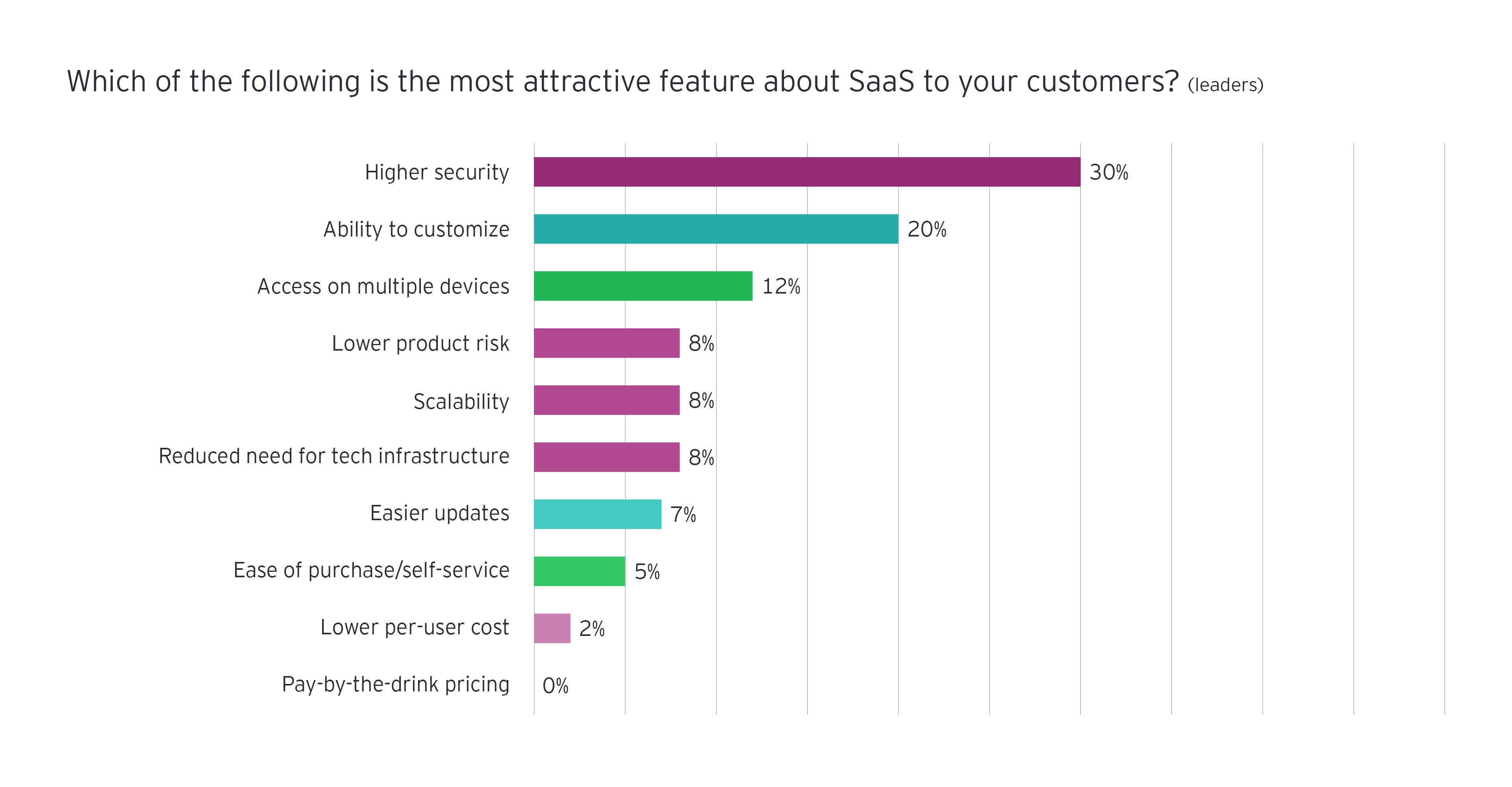 Which of the following is most attractive feature SaaS
