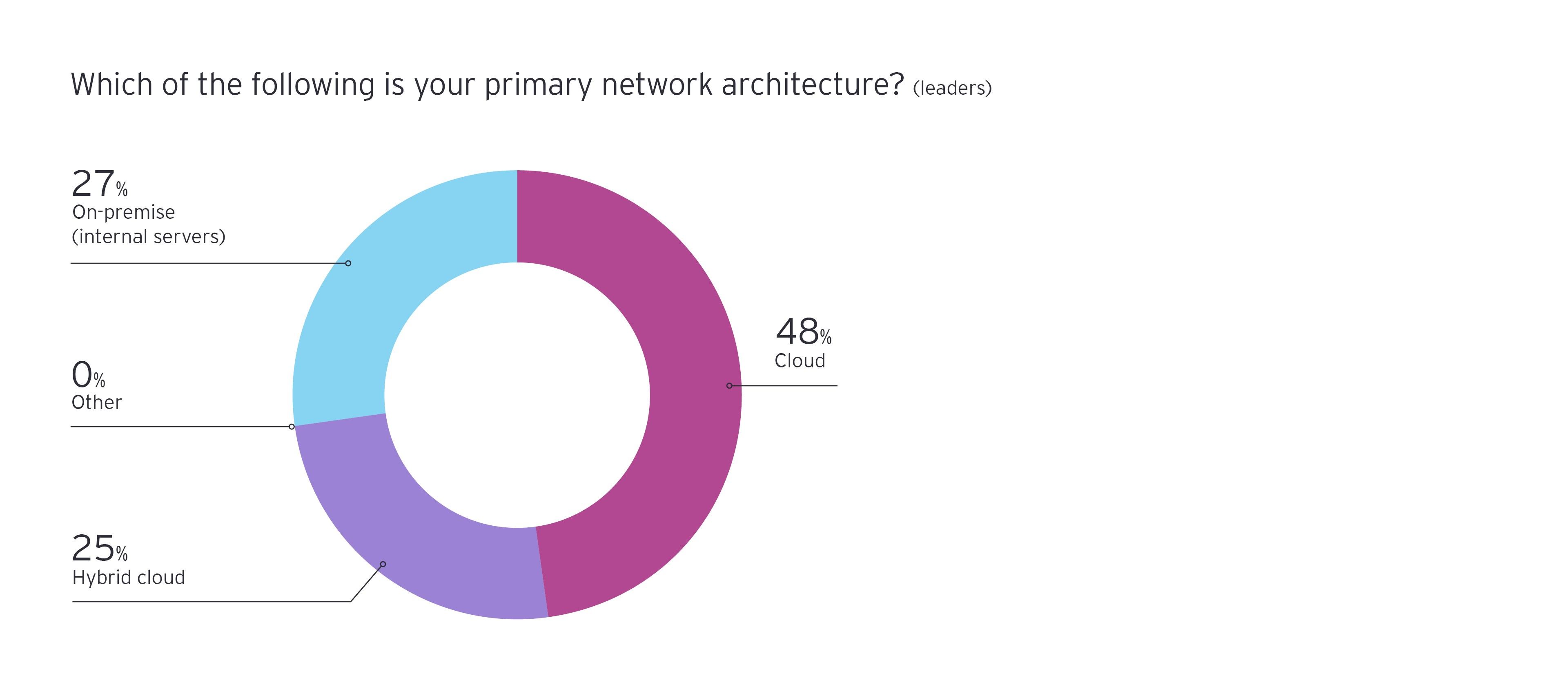 Which of the following is your primary network architecture