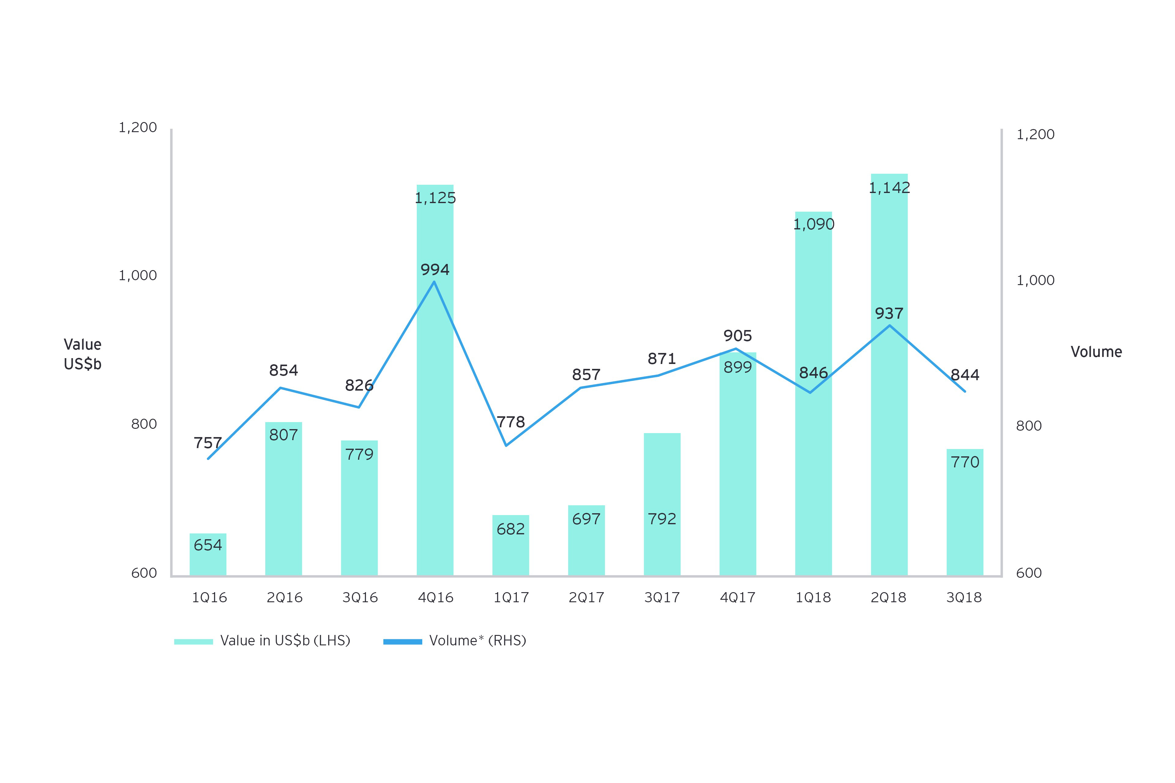 M&A deal value and volume - year to date comparison