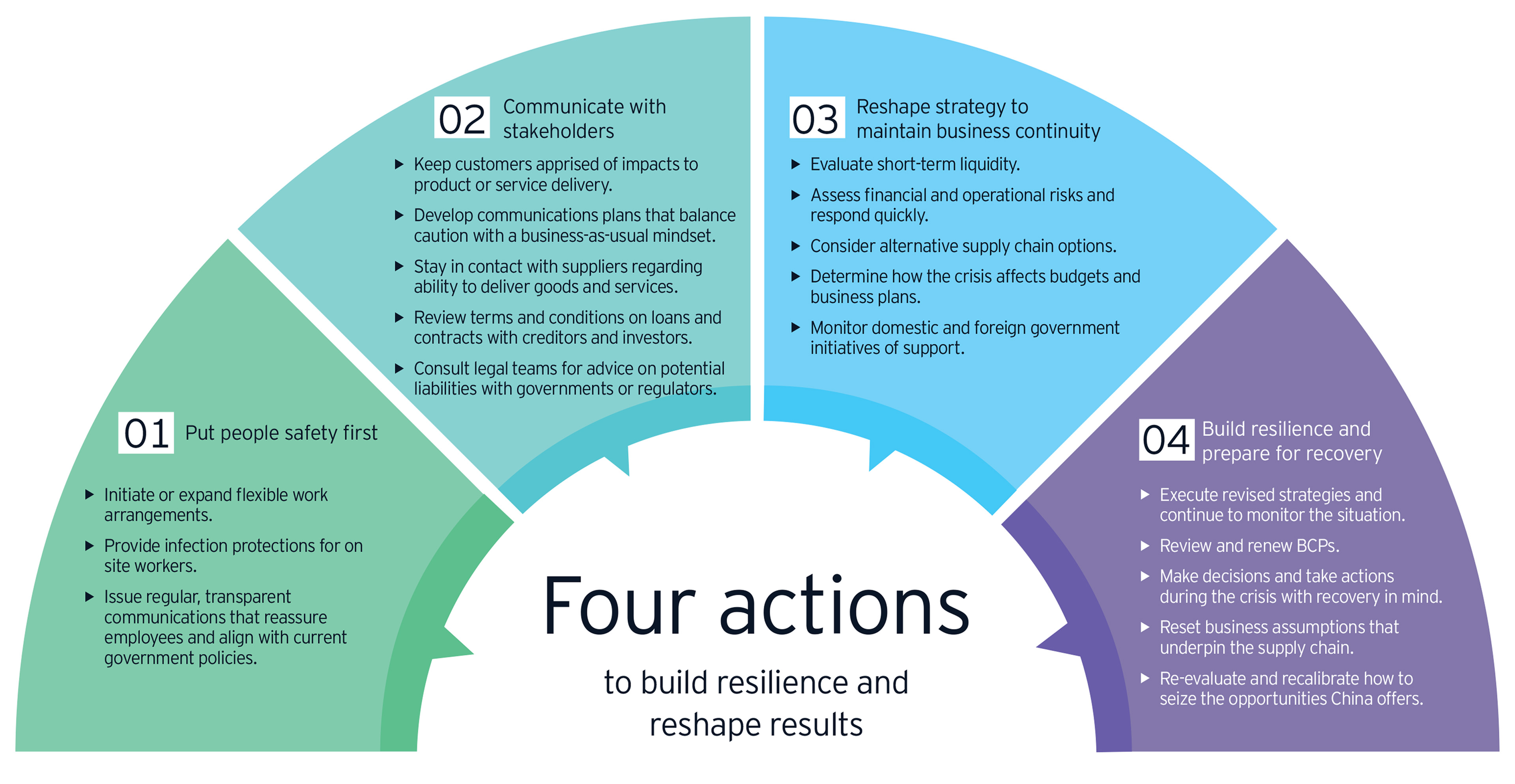 Four actions to build resilience and reshape results