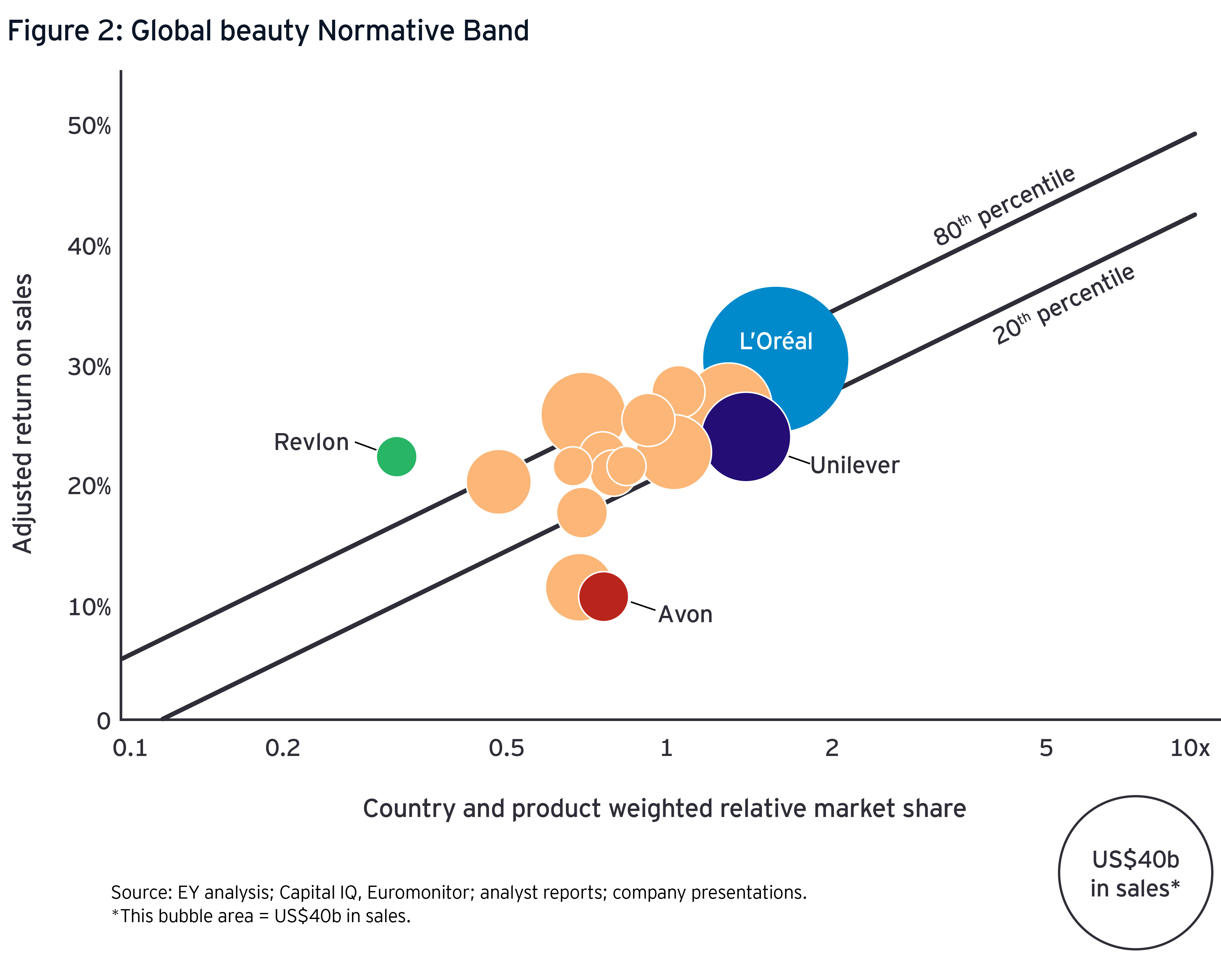 Global beauty normative band graph