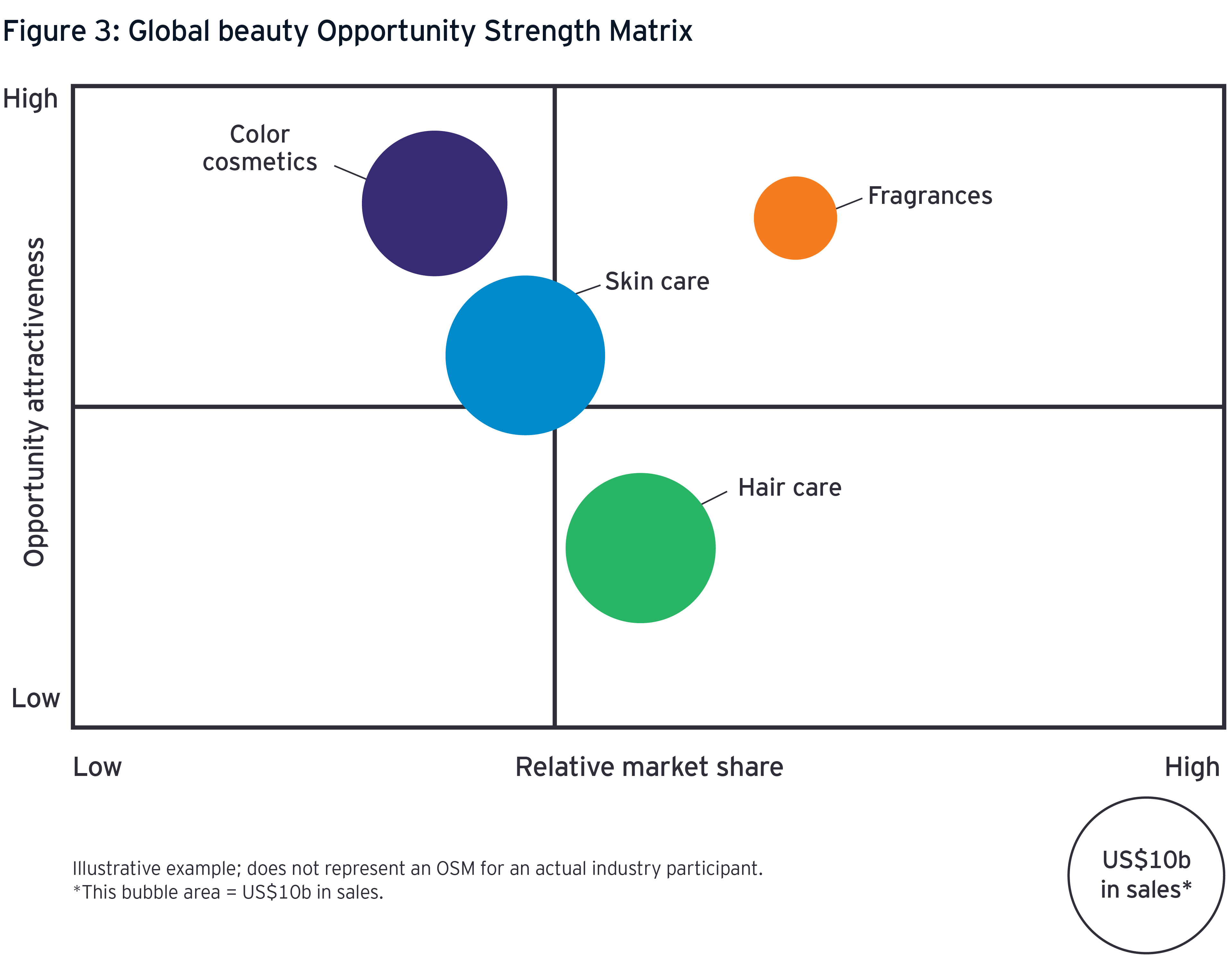 Global beauty opportunity strength matrix graph