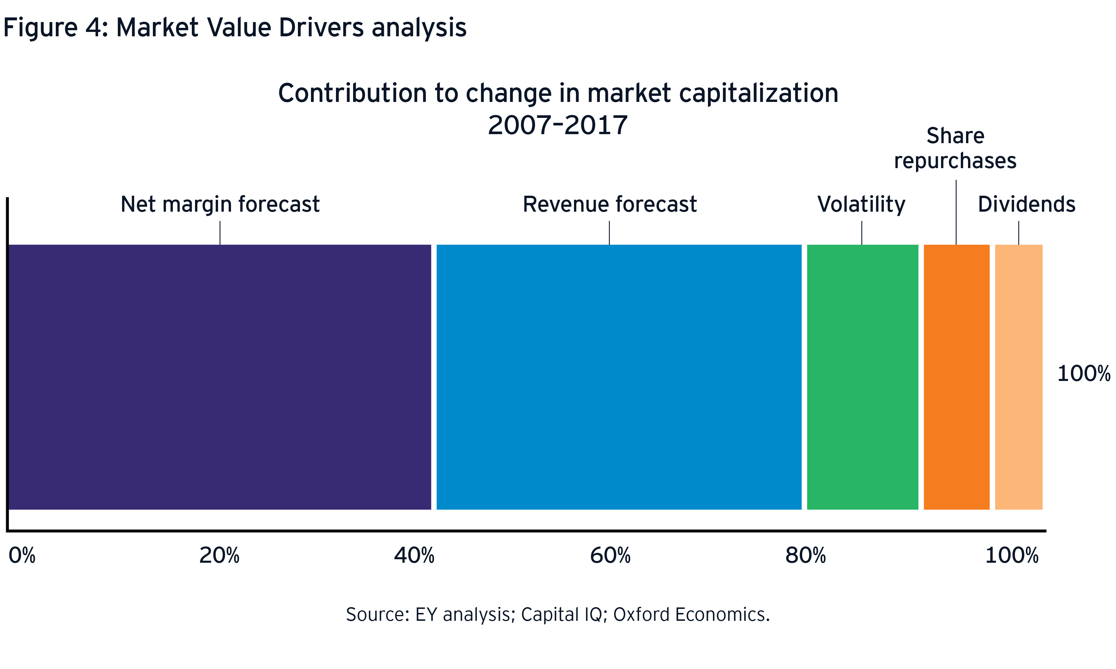 Market value drivers analysis graph