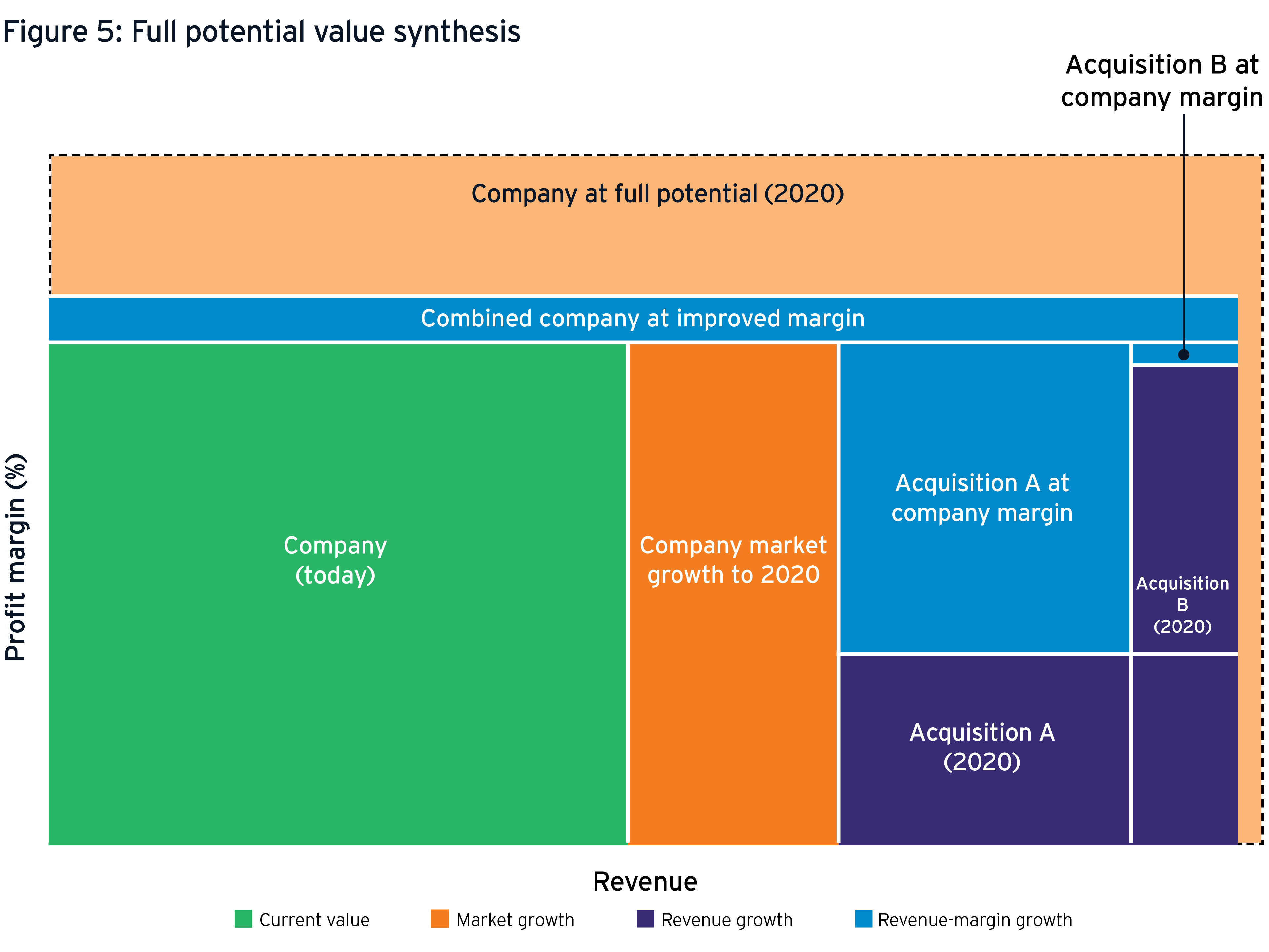 Full potential value synthesis graph
