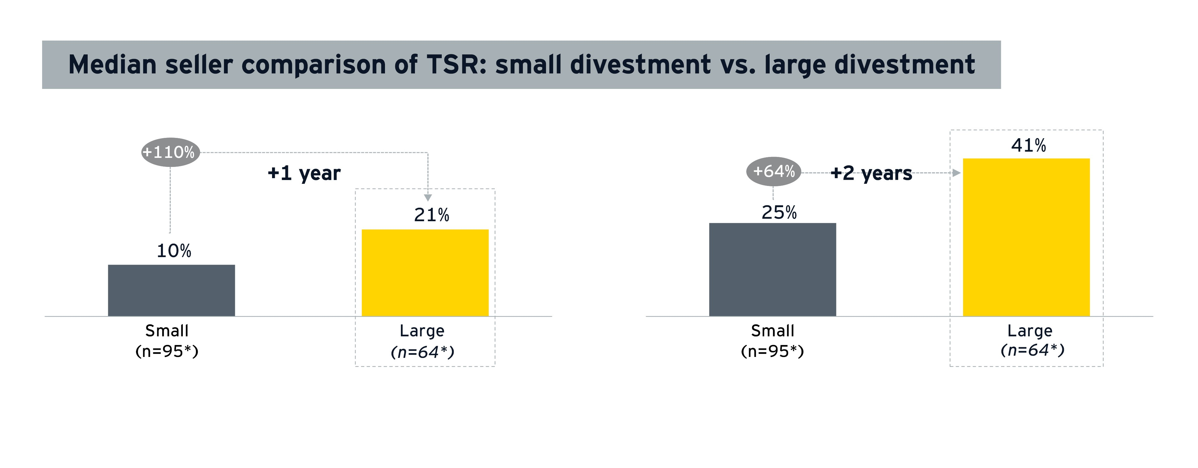 Median seller comparison of TSR small vs. large tech company divestment
