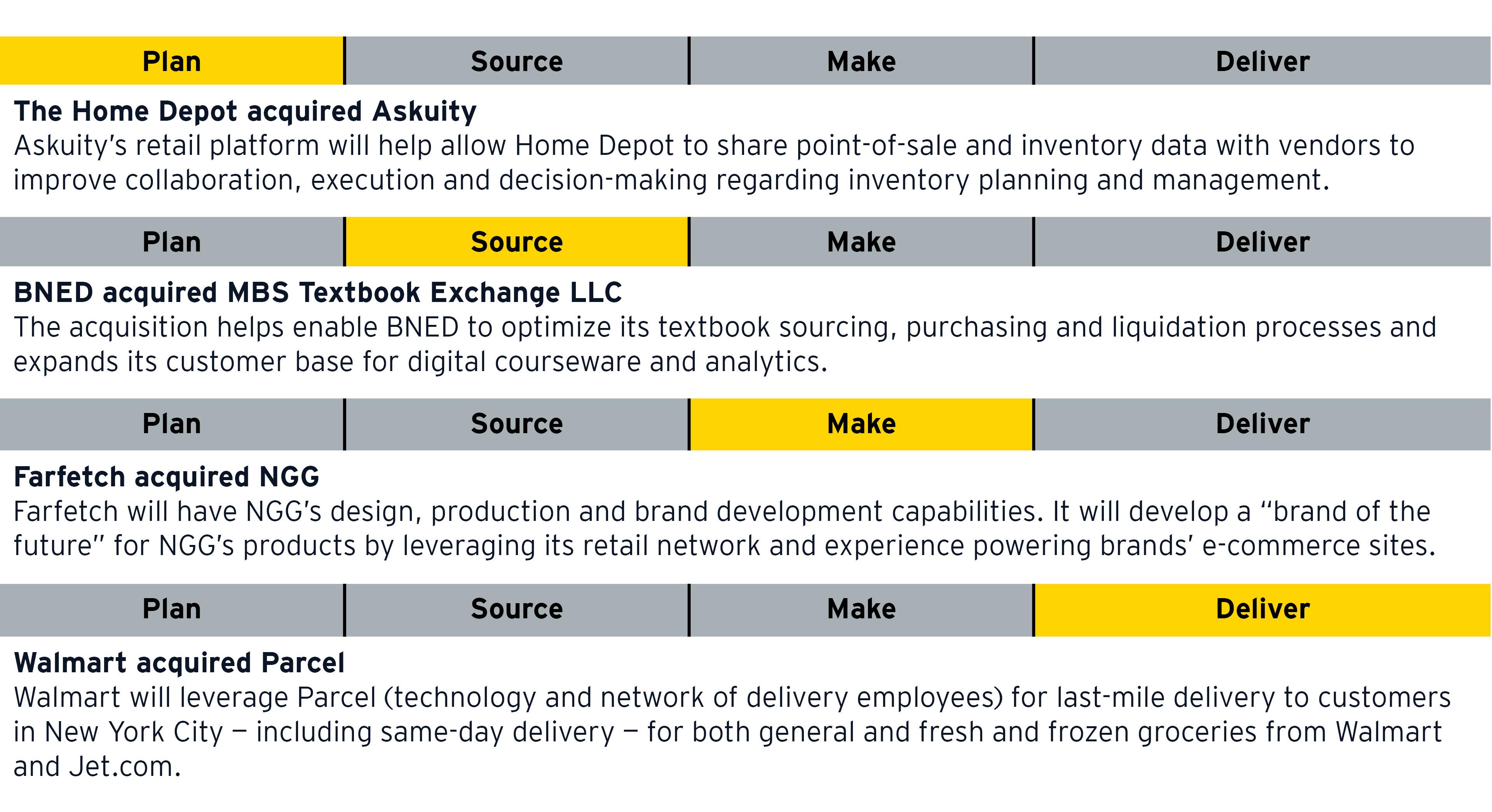Esempi di catene di fornitura al dettaglio di acquisizioni di piani, di fonti, di marche e di consegne