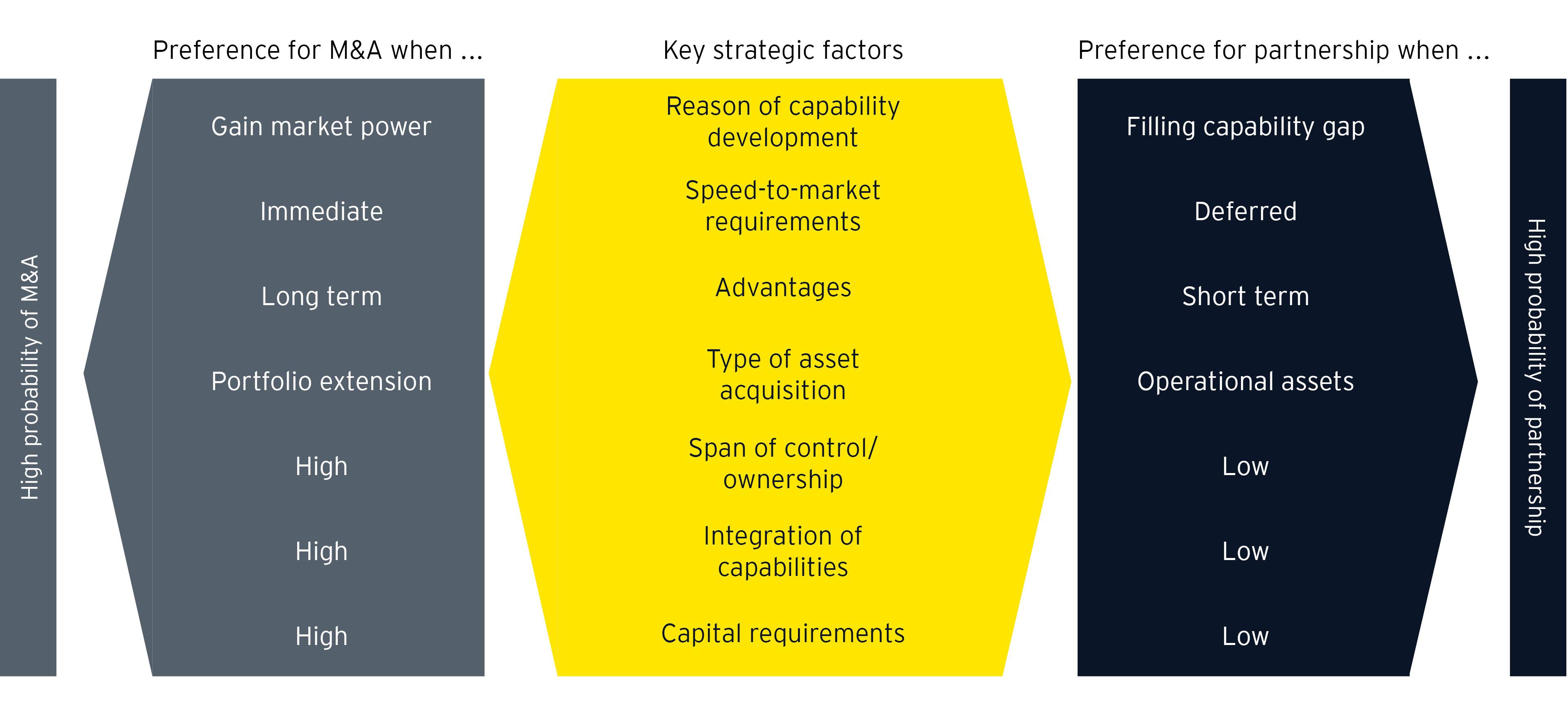 La decisione di acquistare contro i partner richiede alle aziende di considerare diversi fattori