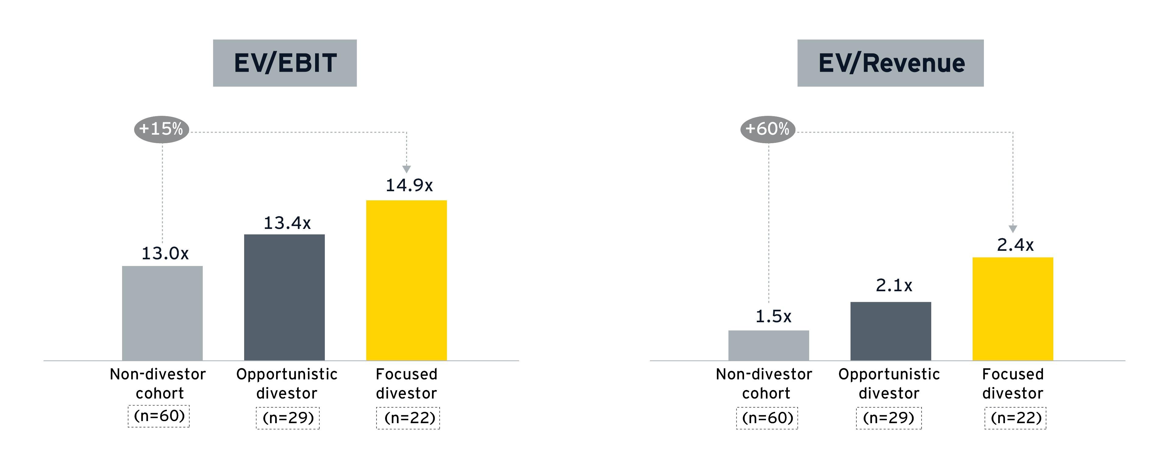 Focused divestors higher valuation multiples EV/EBIT, EV/revenue