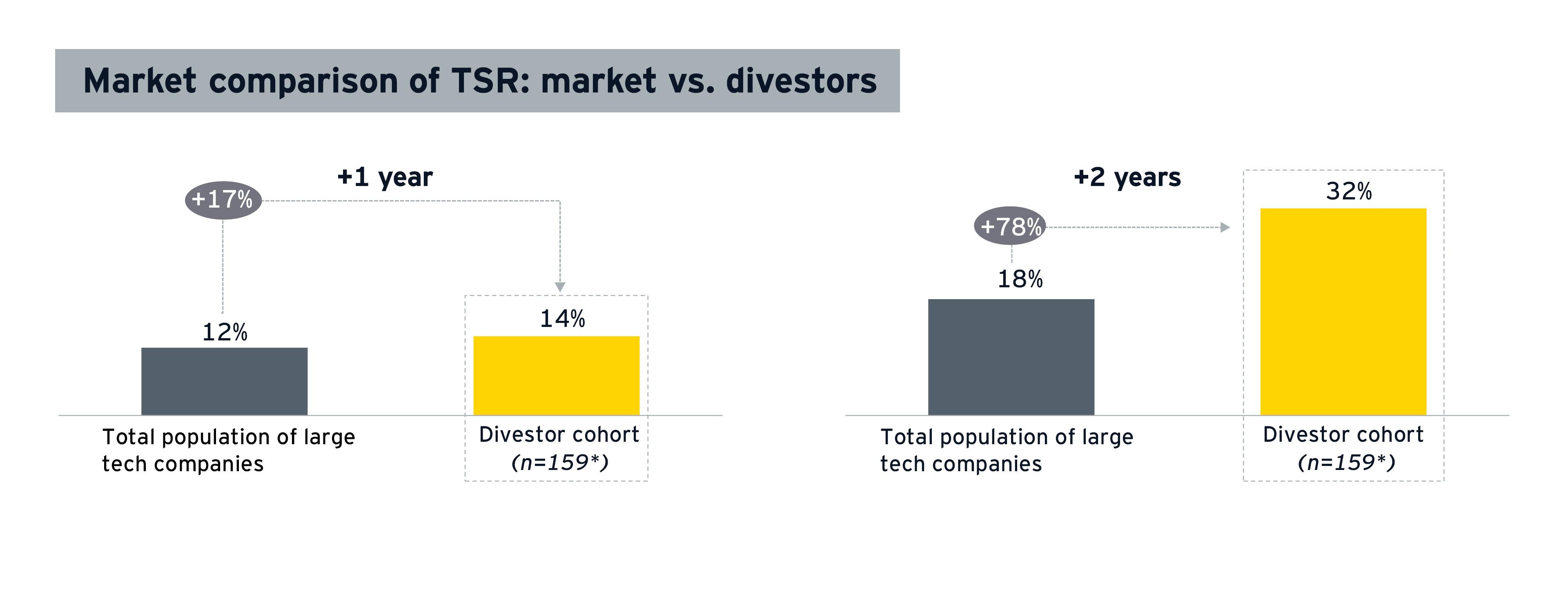 Total shareholder return for market vs. divestors for tech company divestments