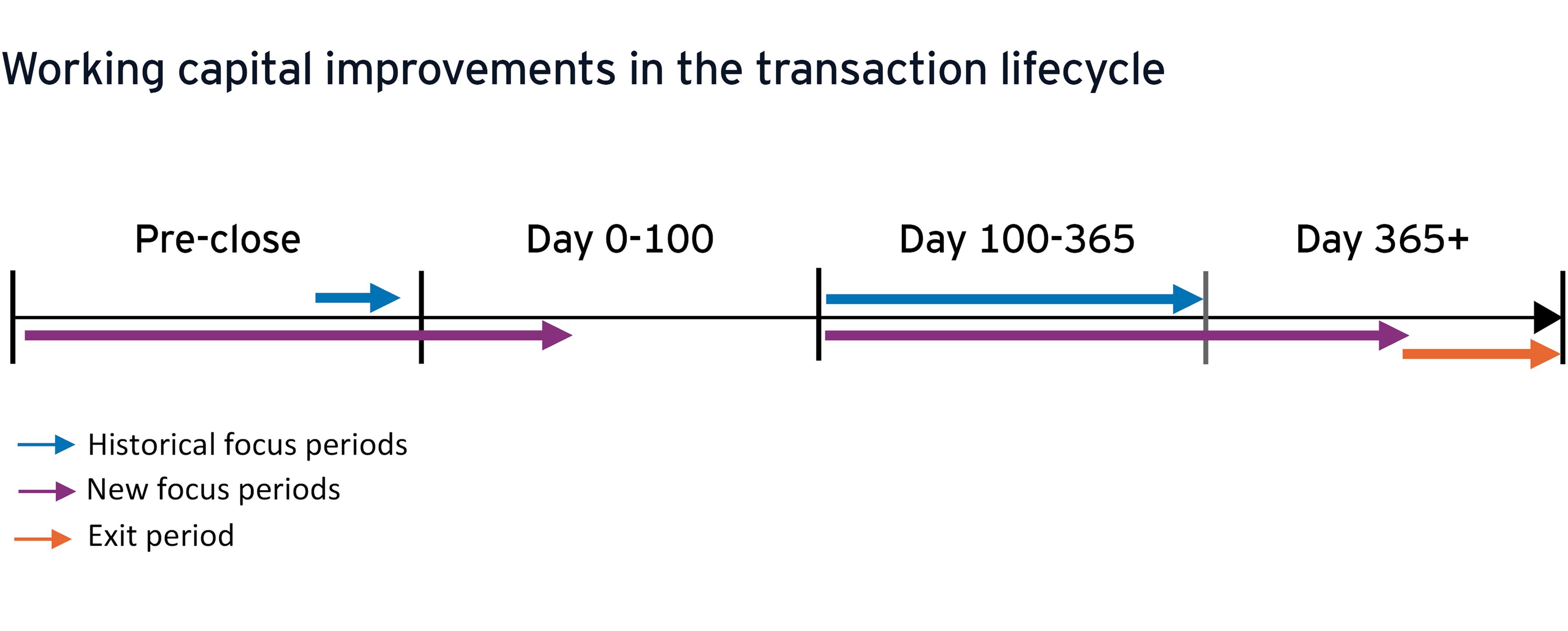Miglioramenti del capitale circolante nel ciclo di vita delle transazioni