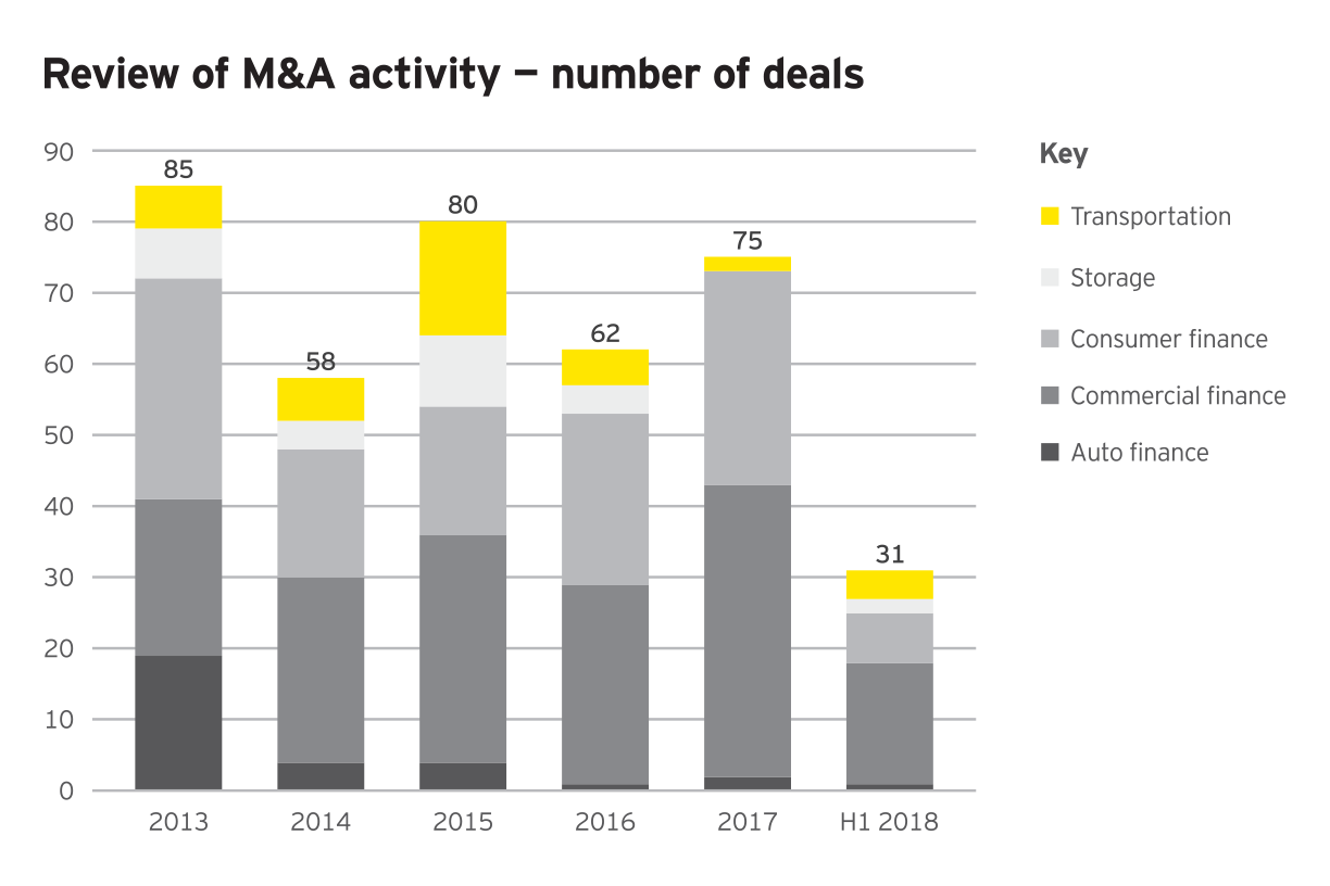 Bar chart showing 23% of specialty finance M&A deals involve private equity