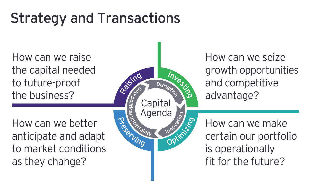 Strategy and Transactions