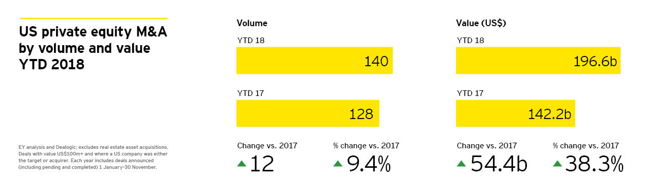 US private equity M&A by volume and value YTD 2018