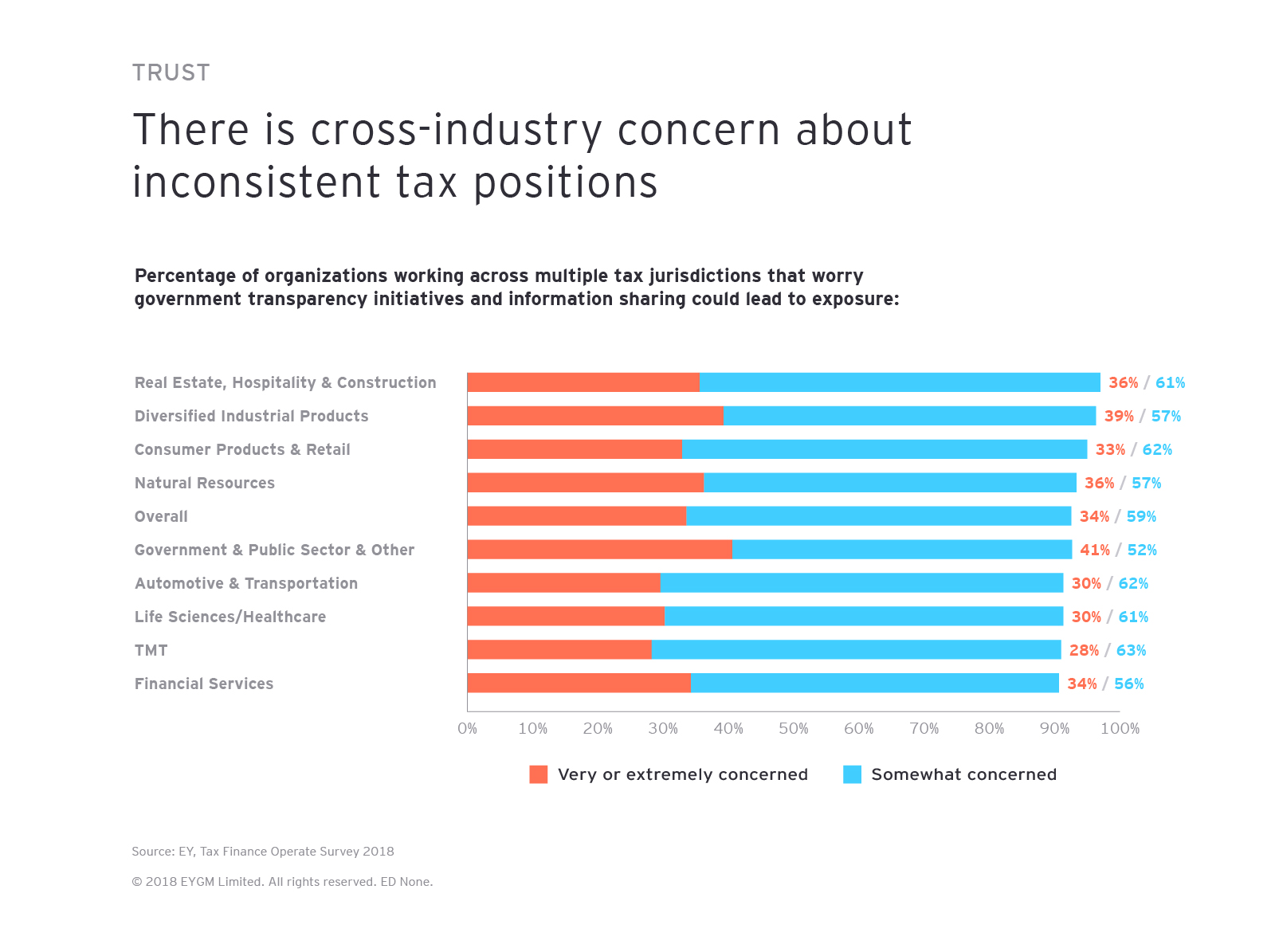 There is cross-industry concern about inconsistent tax positions
