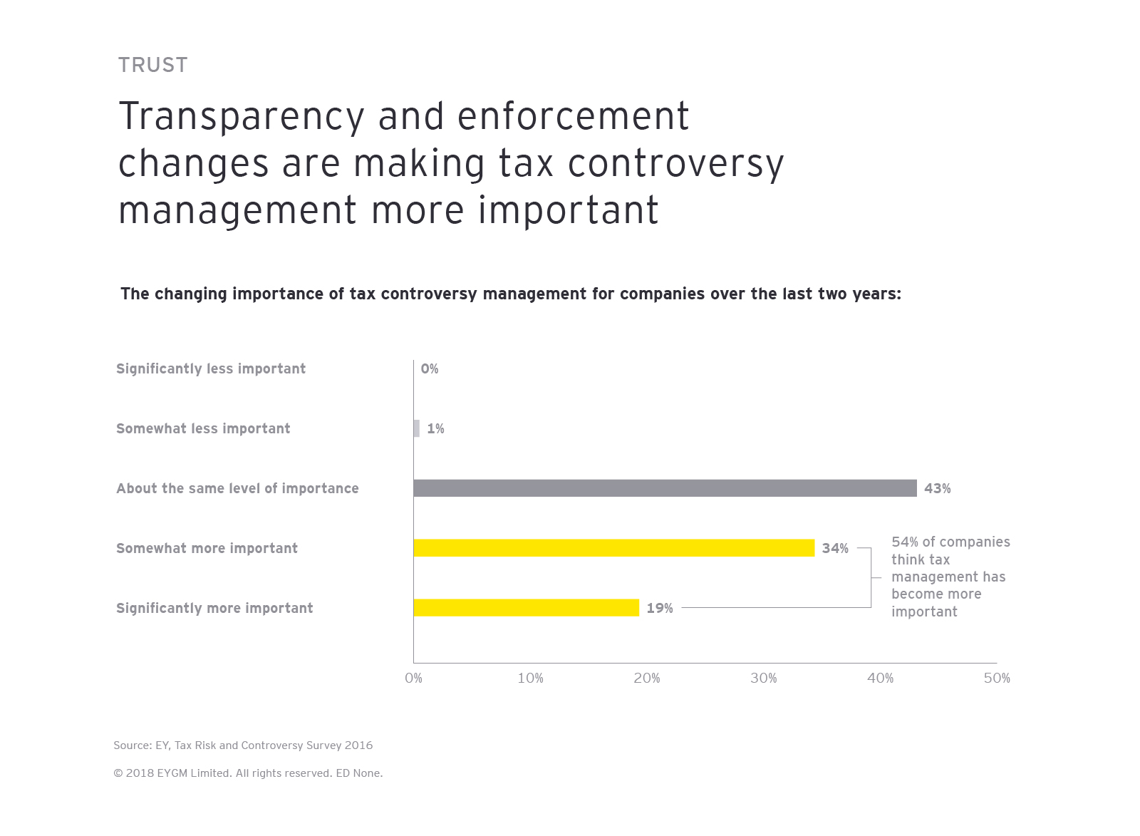 Transparency and enforcement changes are making tax controversy management more important