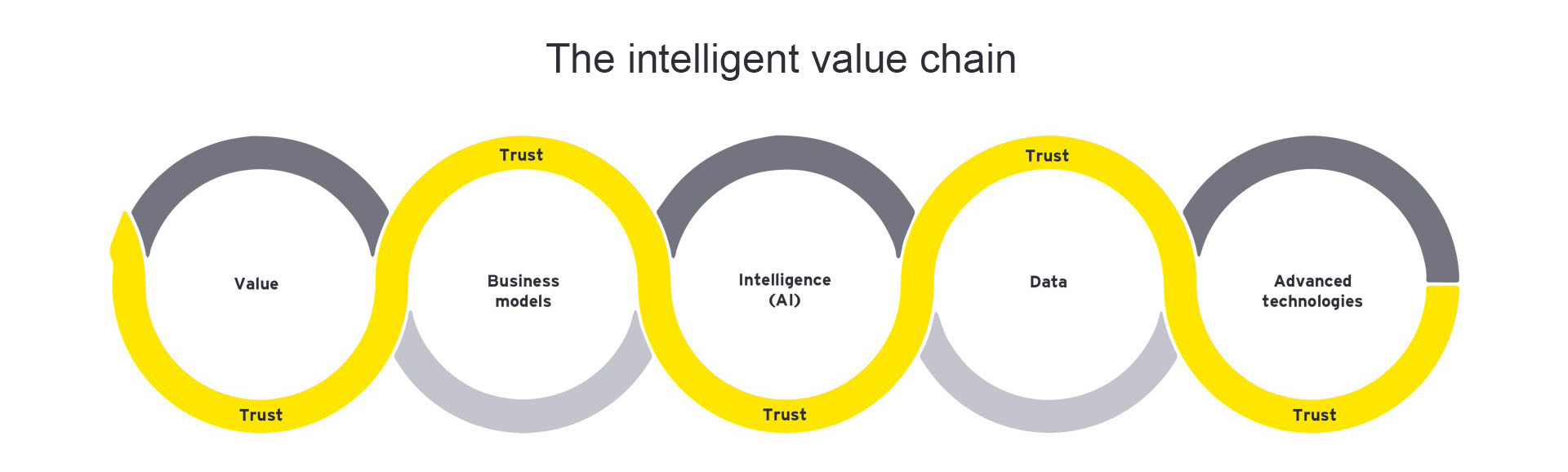 The intelligent value chain graphic