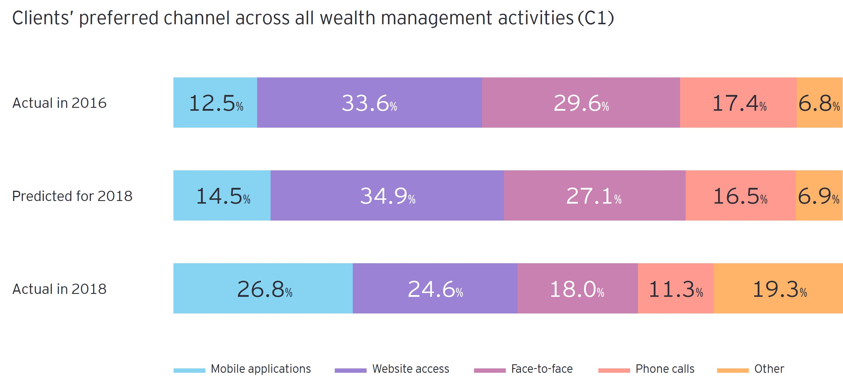 Channel across all wealth management activities