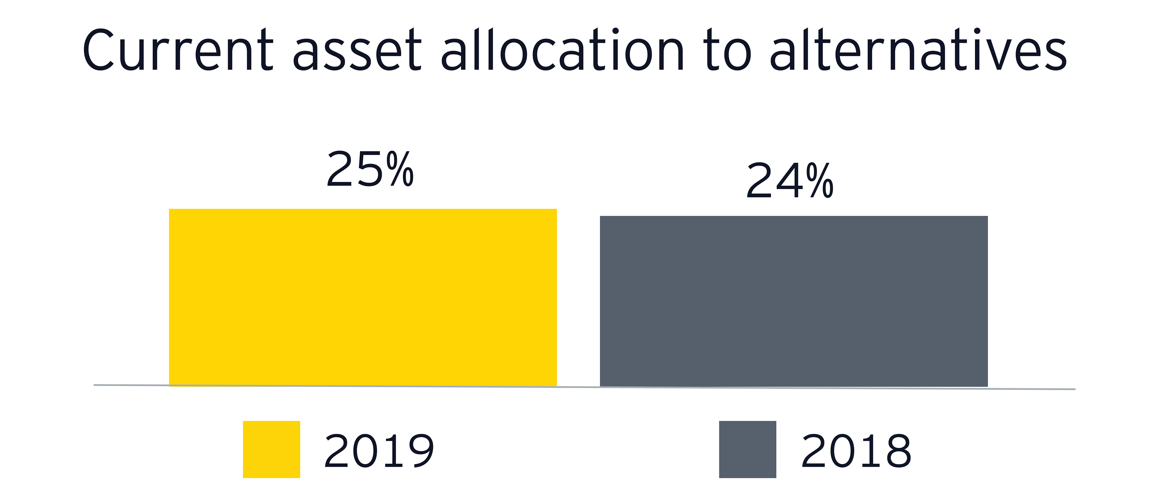 Current asset allocation to alternatives graph