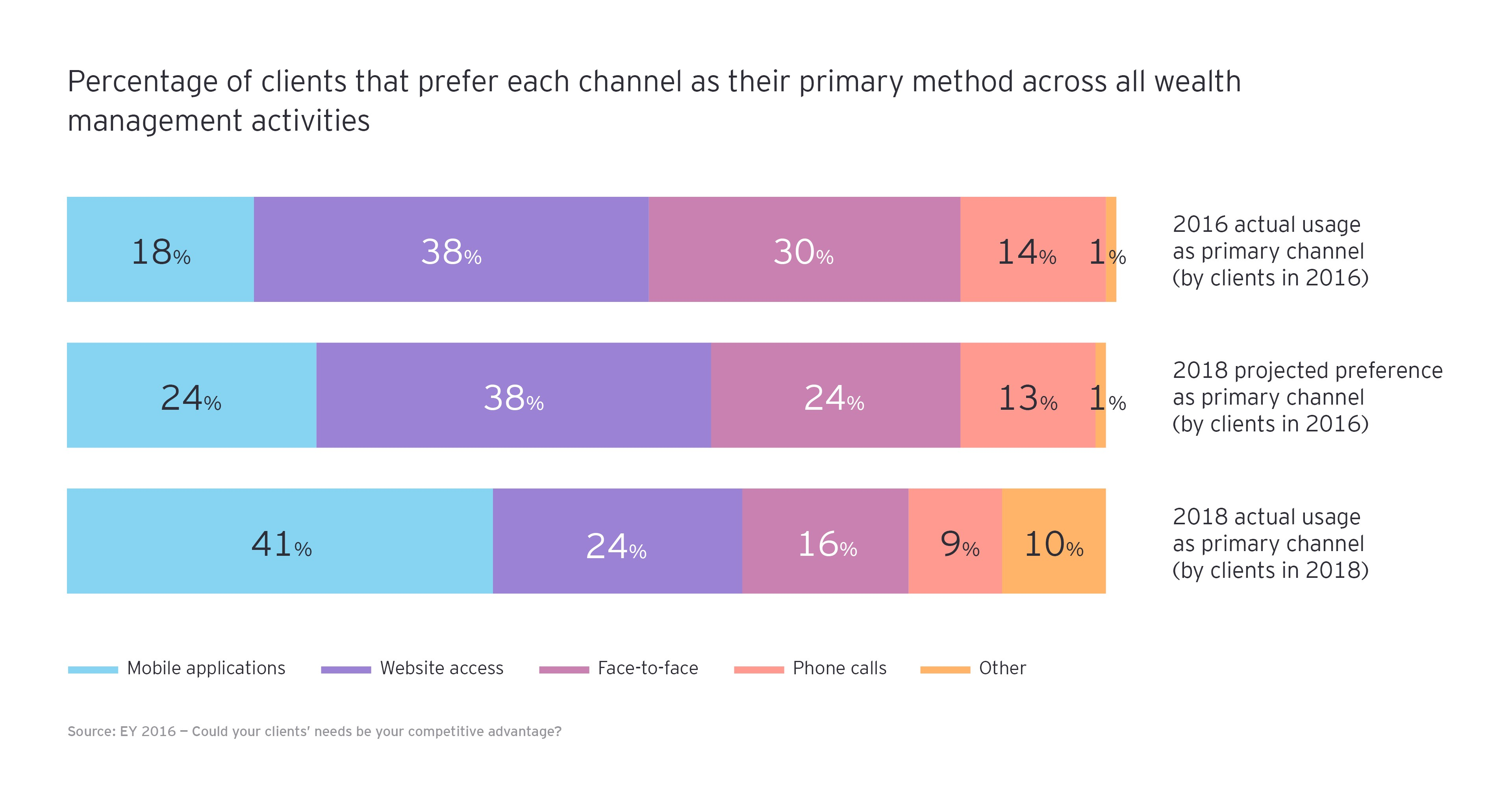 Preference for advanced digital channels
