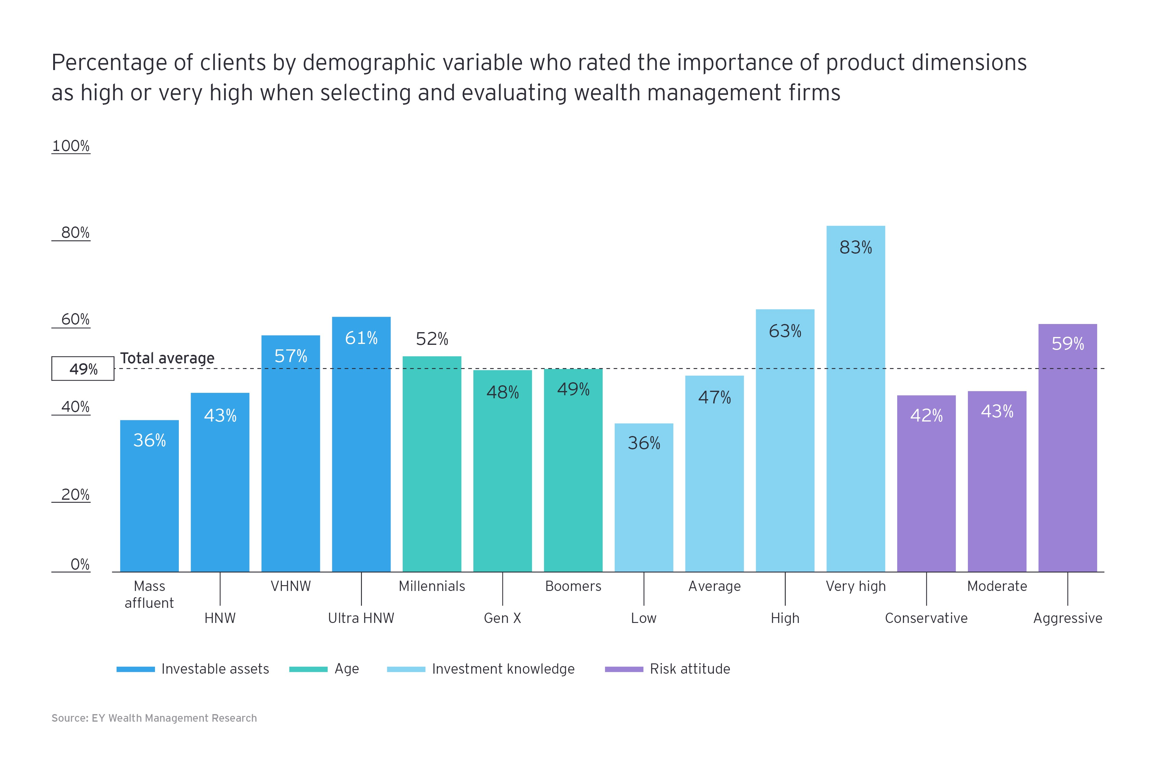 Proportions of clients