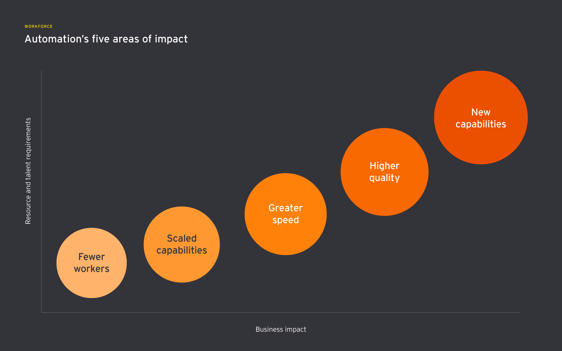 5 areas of impact for automation