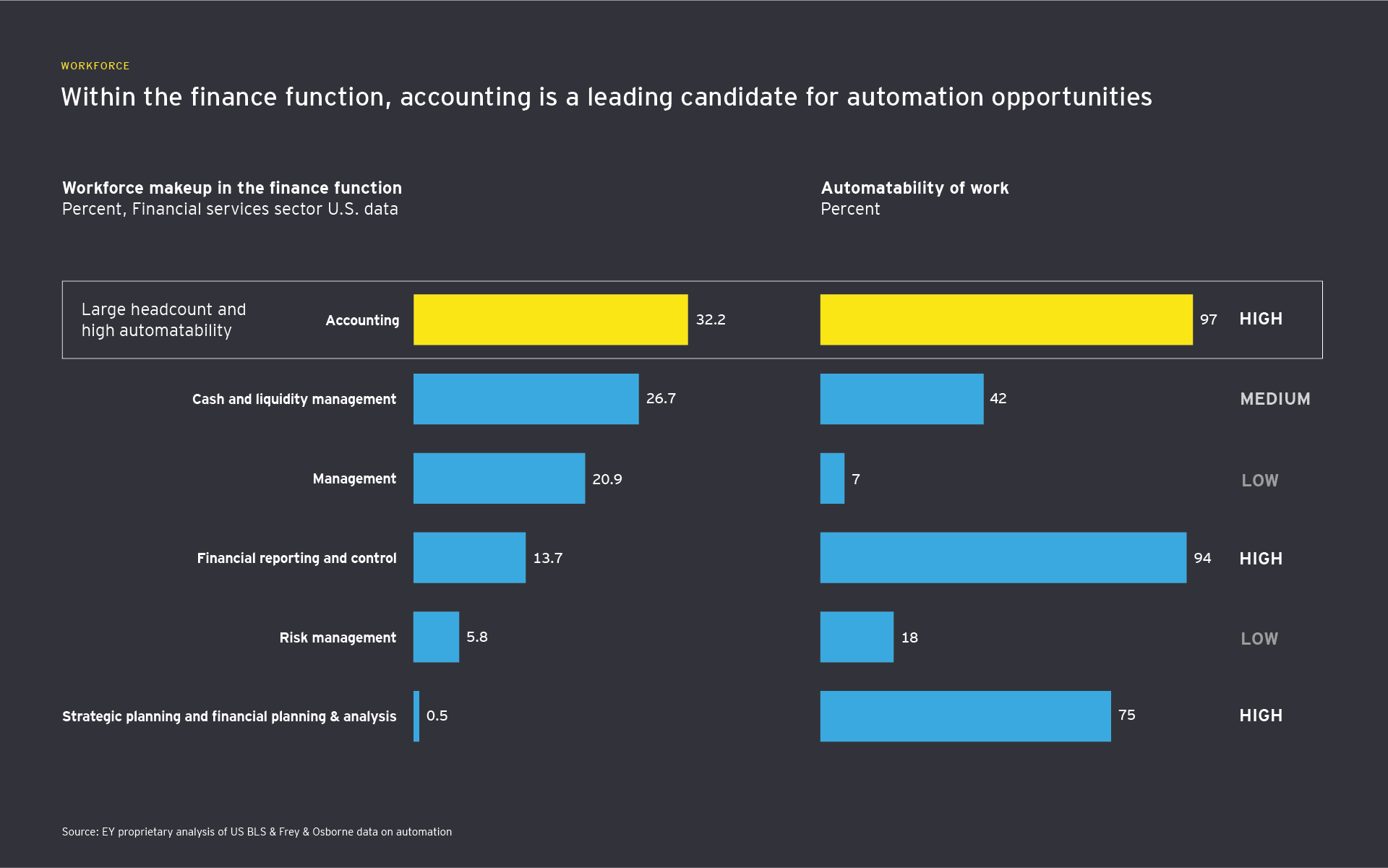 Automatability of occupations within the finance business function
