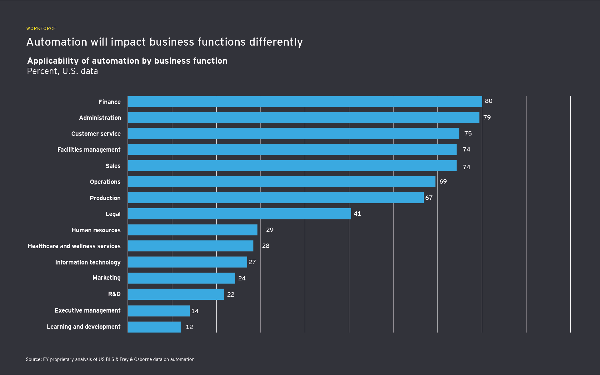 Automation will impact business functions differently infograph
