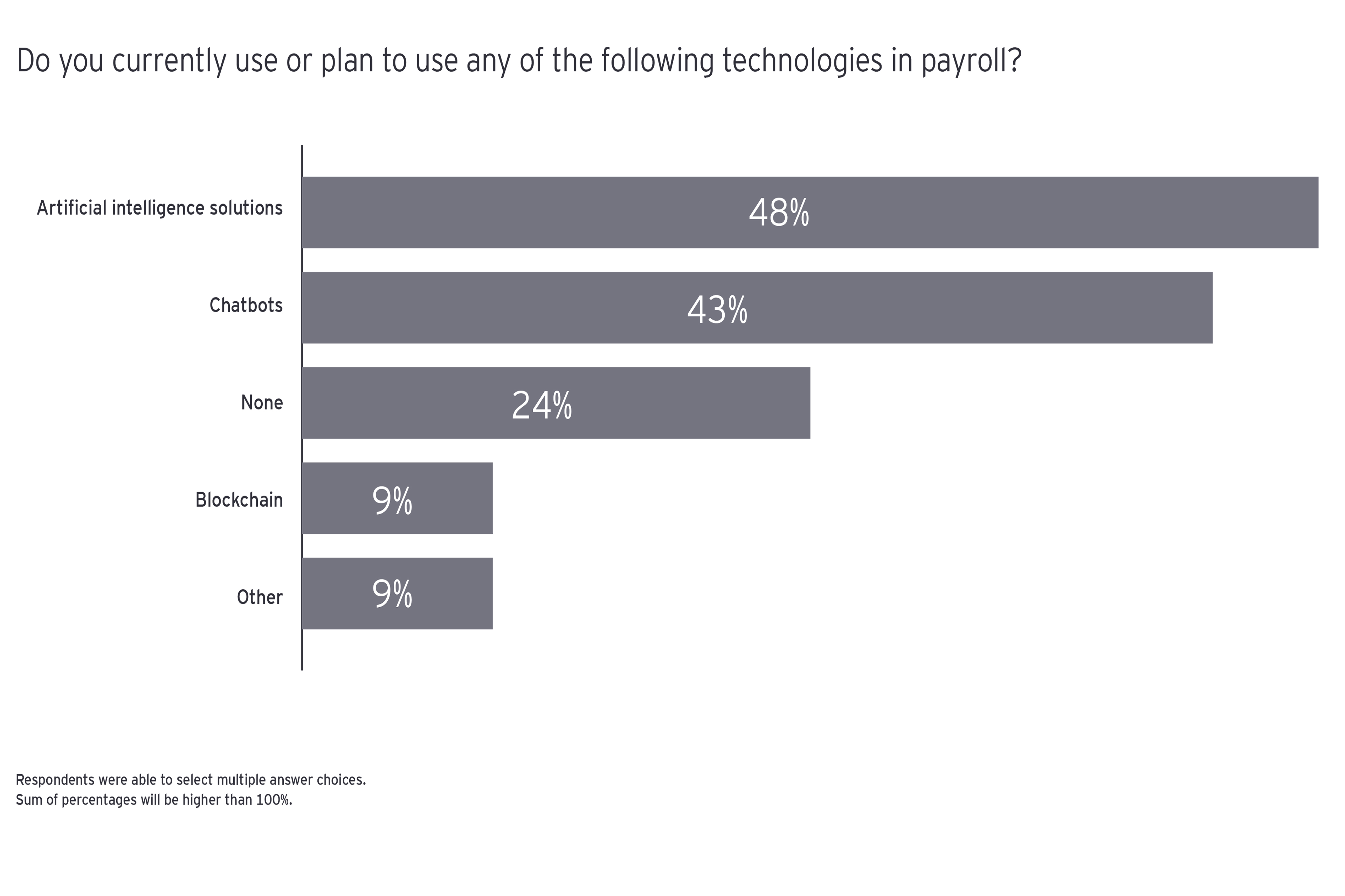 Do you currently use or plan to use any of the following technologies in payroll