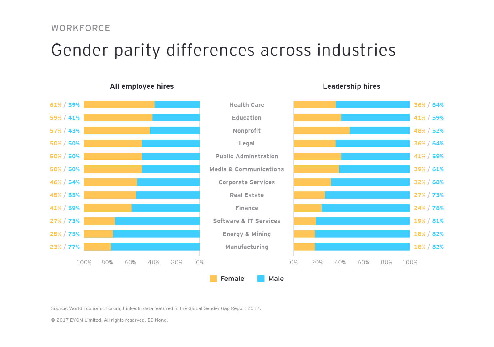 Graphic: Gender parity basic