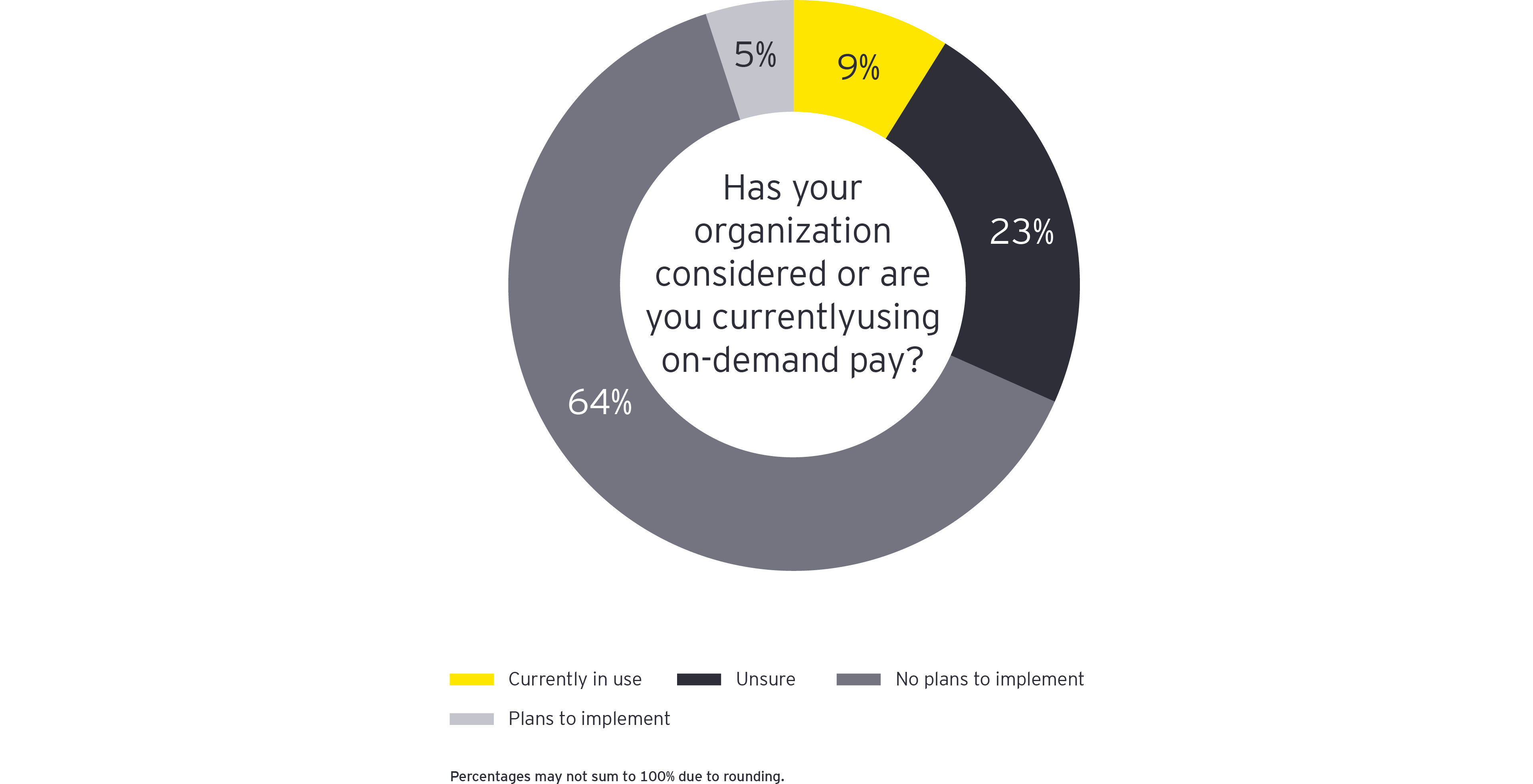 Has your organization considered or are you currently using on demand pay