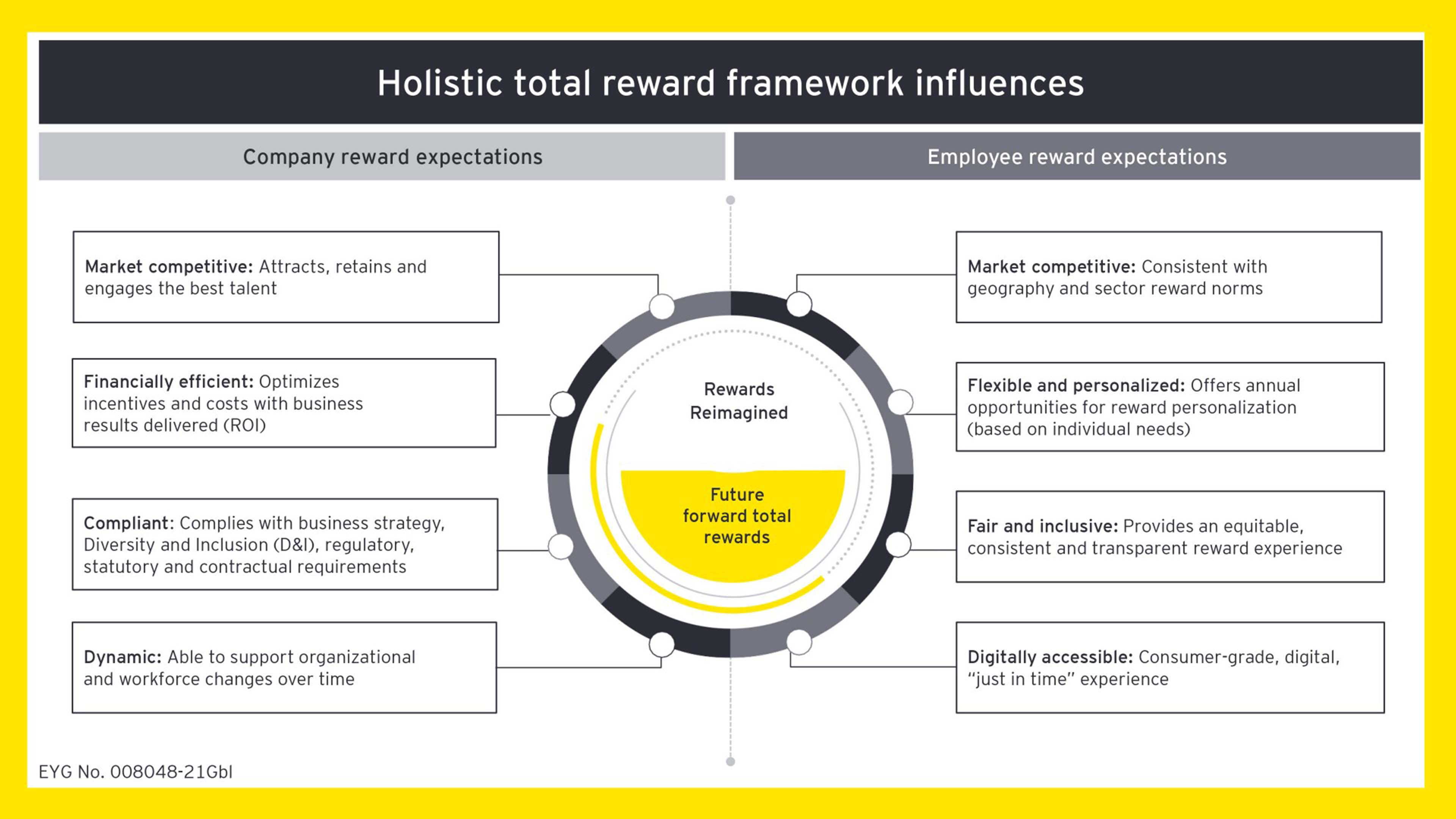 Holistic total reward framework chart