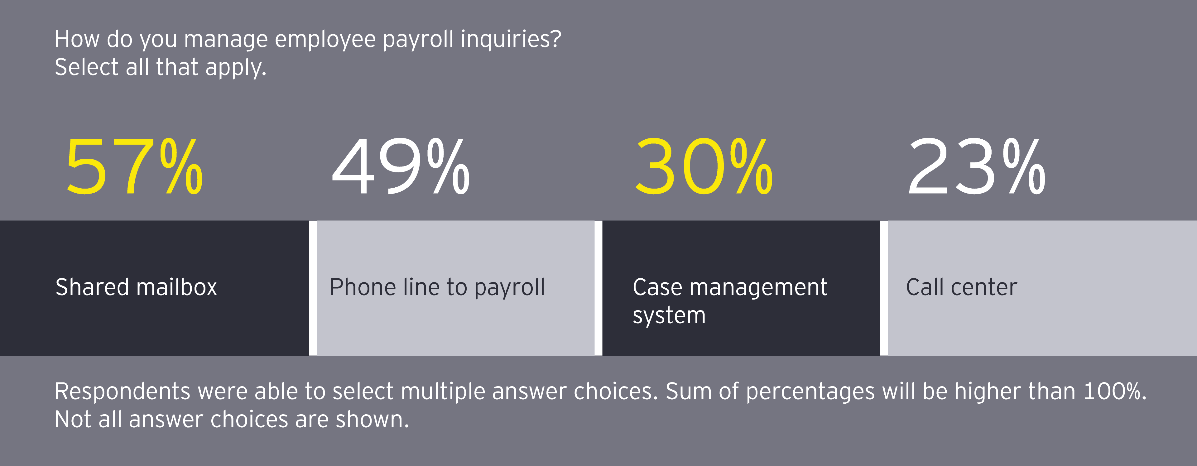 How do you manage employee payroll inquiries