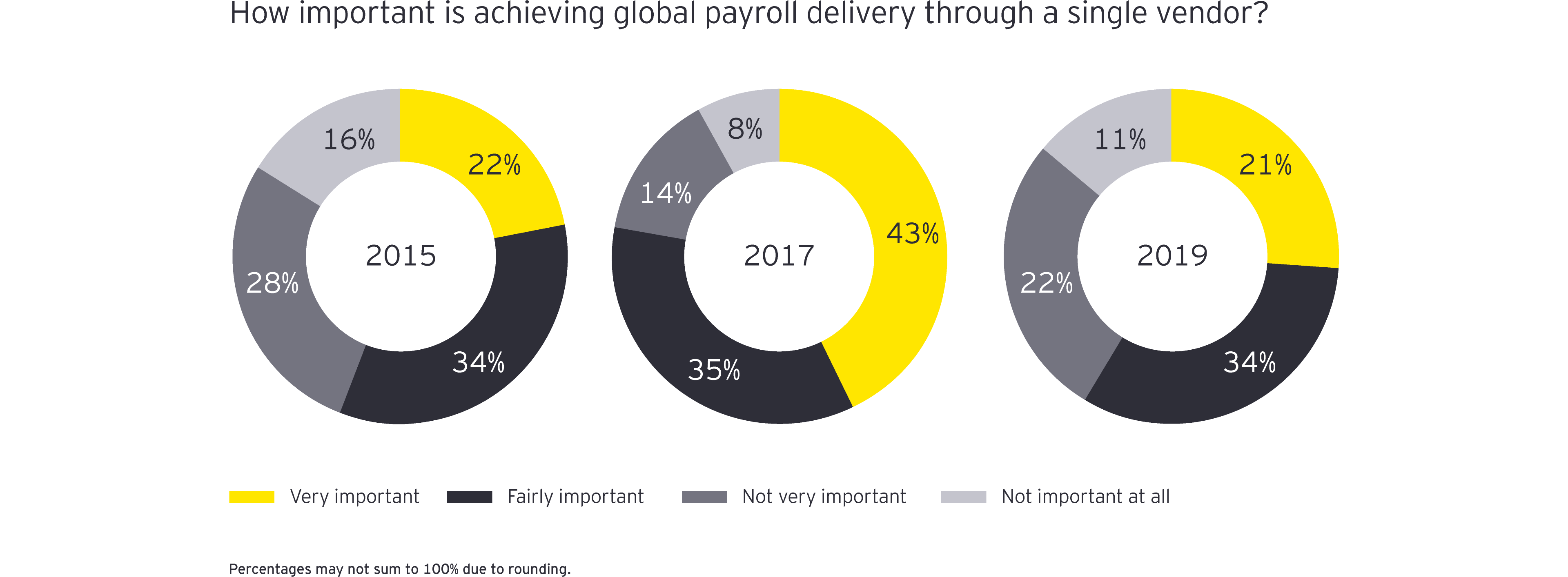 How important is achieving global payroll delivery through a single vendor
