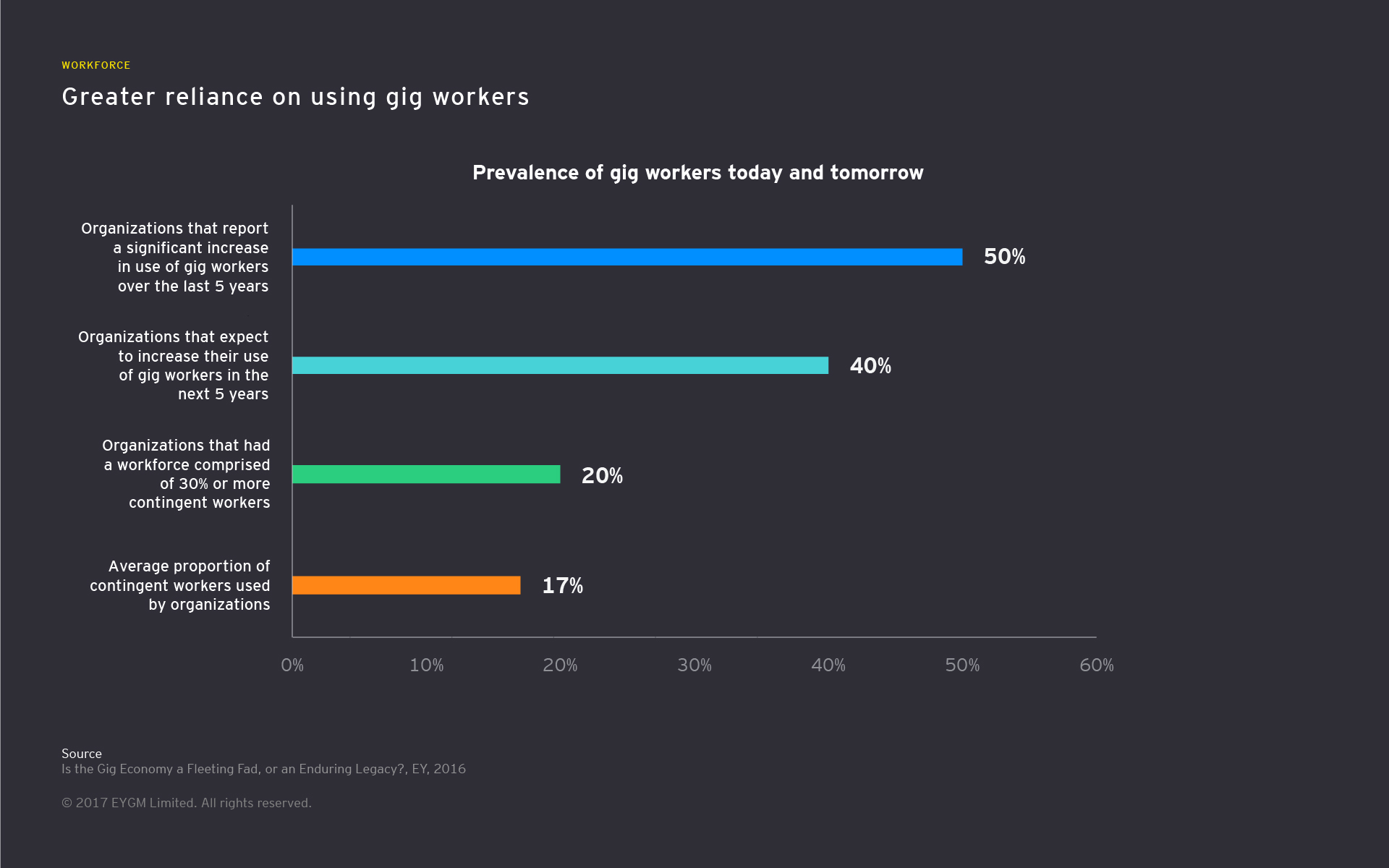 Infographic showing greater reliance on gig workers