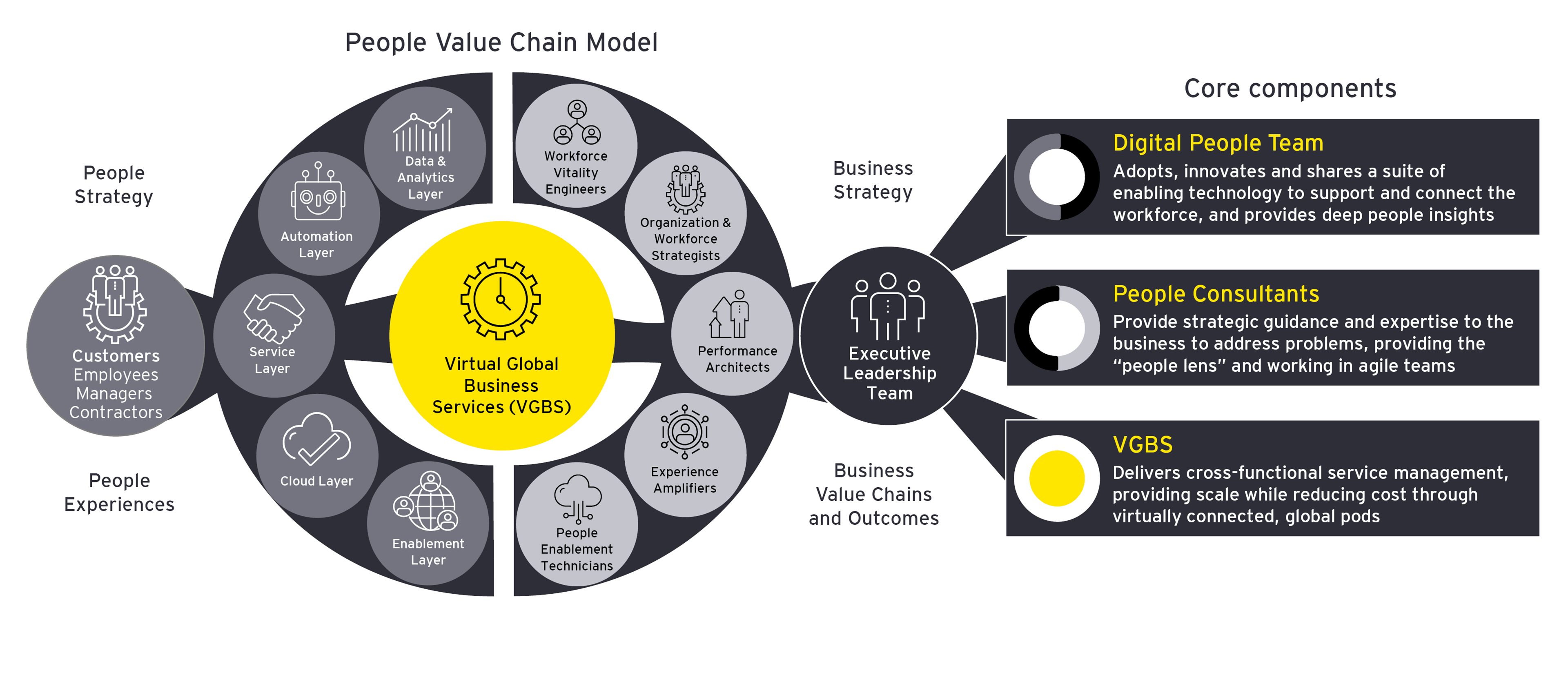 The people value chain graphic