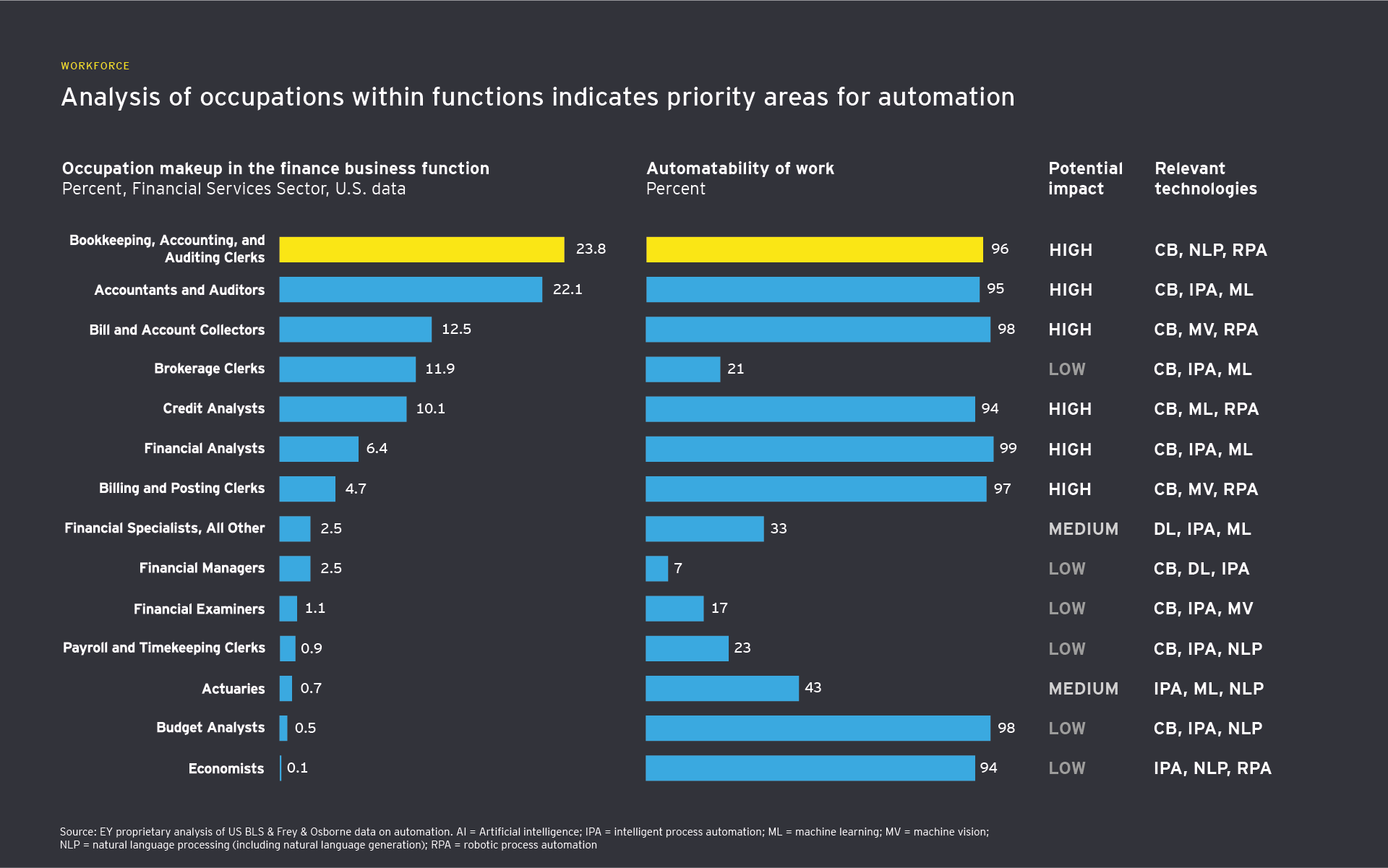 Priority areas for automation in the finance function