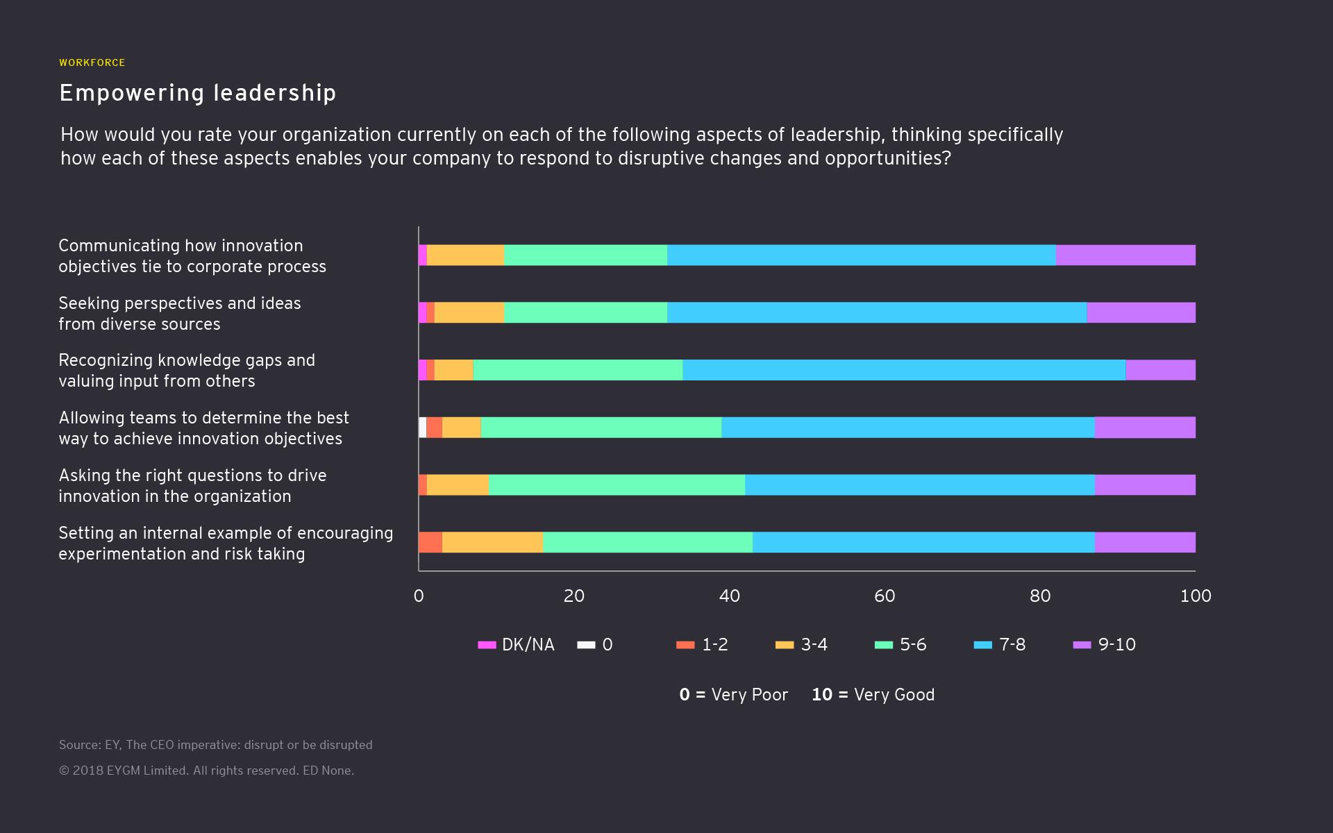 startup disruption agenda immersive