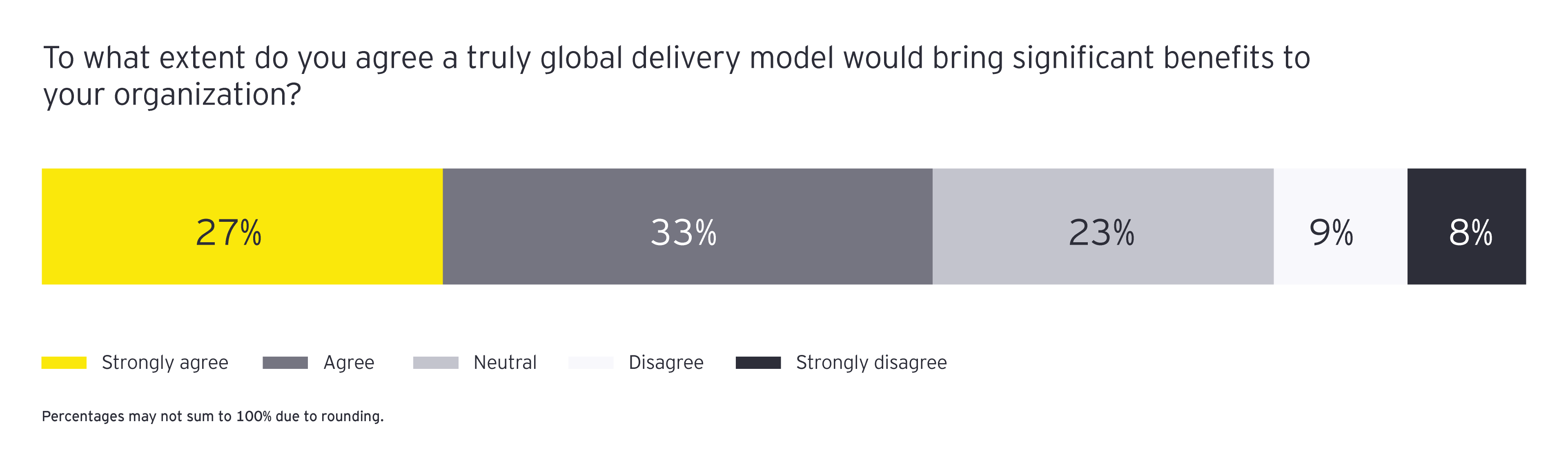EY to what extent do you agree a truly global delivery